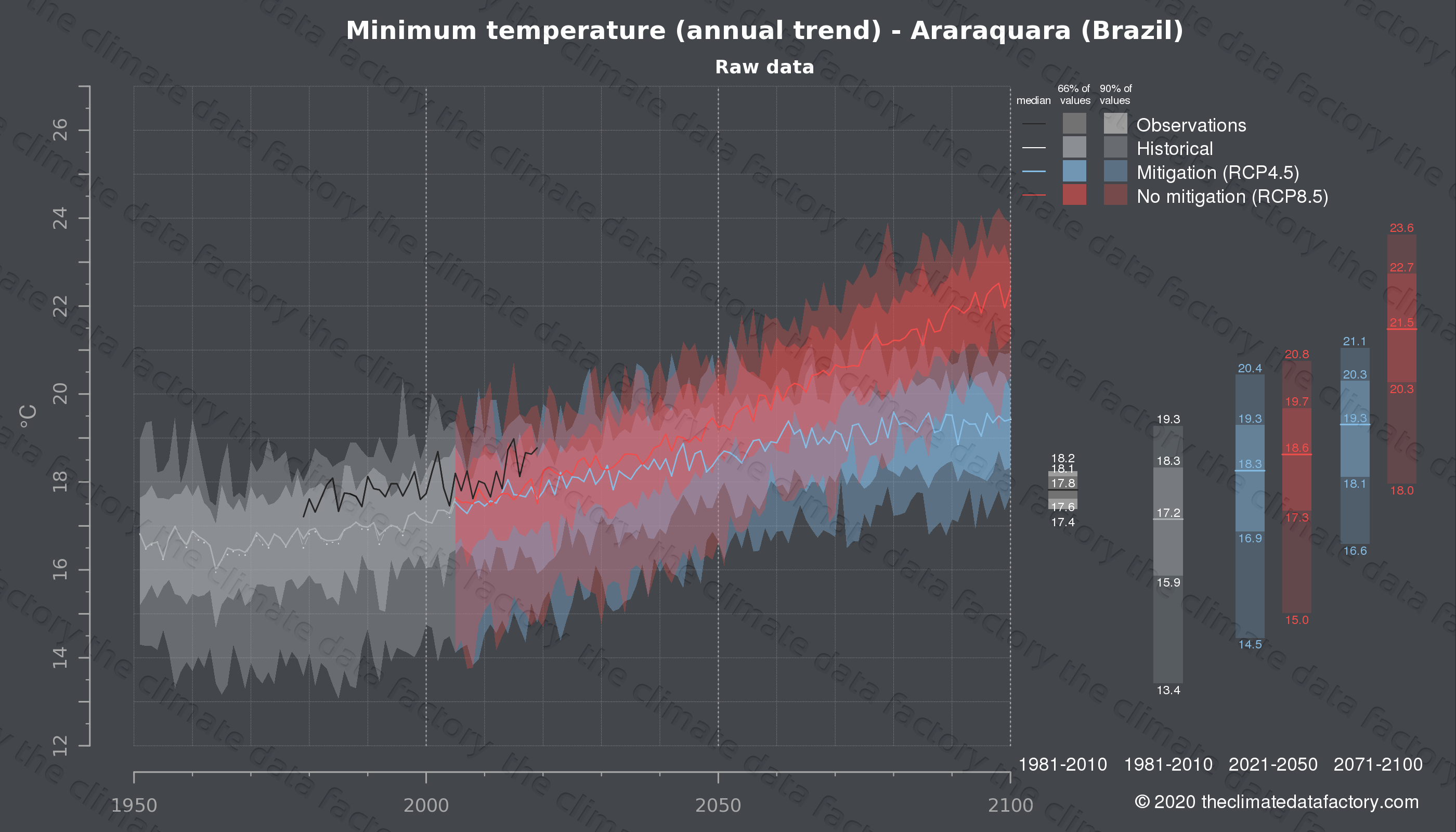 Graphic of projected minimum temperature for Araraquara (Brazil) under two climate change mitigation policy scenarios (RCP4.5, RCP8.5). Represented climate data are raw data from IPCC models. https://theclimatedatafactory.com