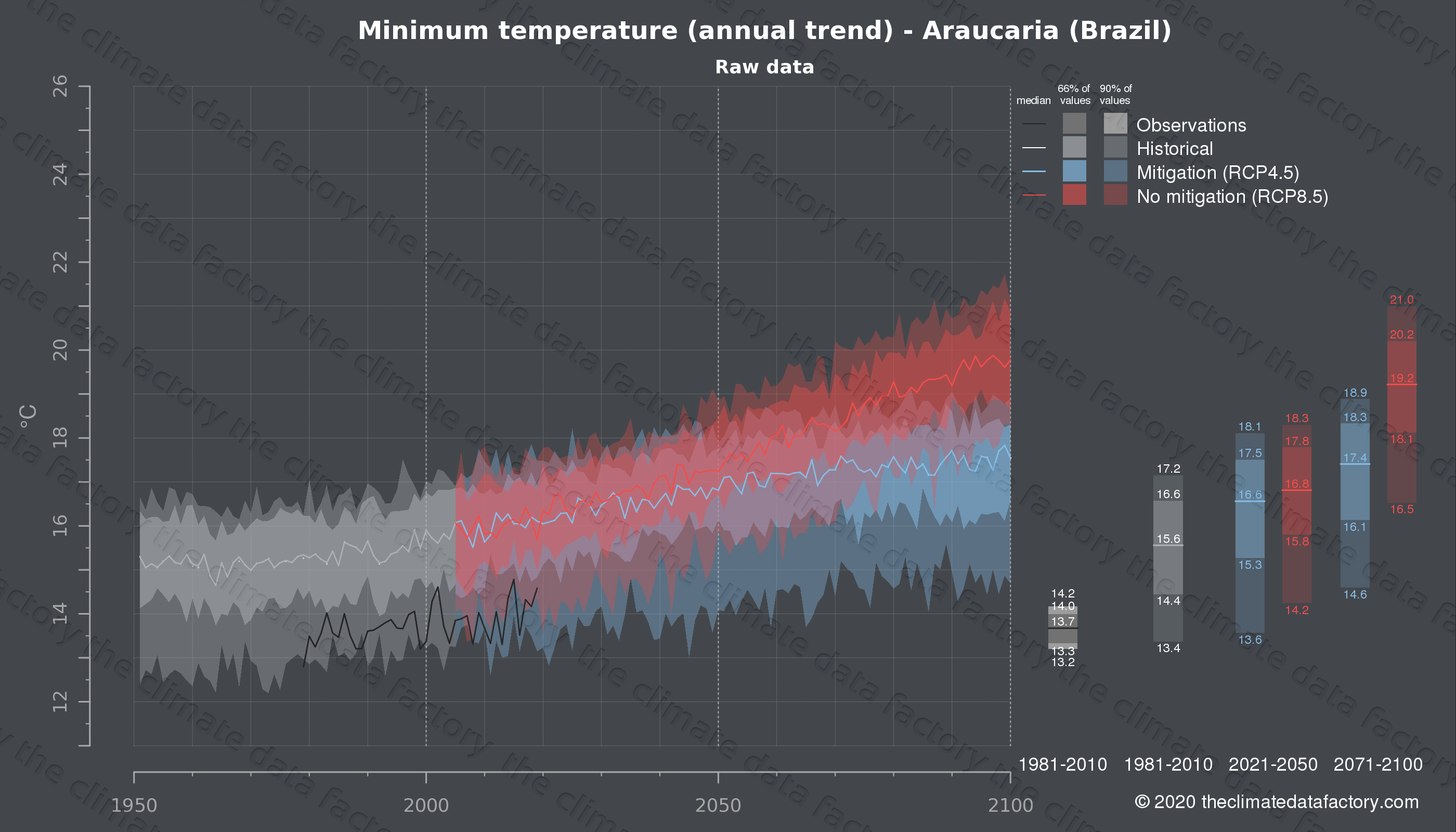 Graphic of projected minimum temperature for Araucaria (Brazil) under two climate change mitigation policy scenarios (RCP4.5, RCP8.5). Represented climate data are raw data from IPCC models. https://theclimatedatafactory.com