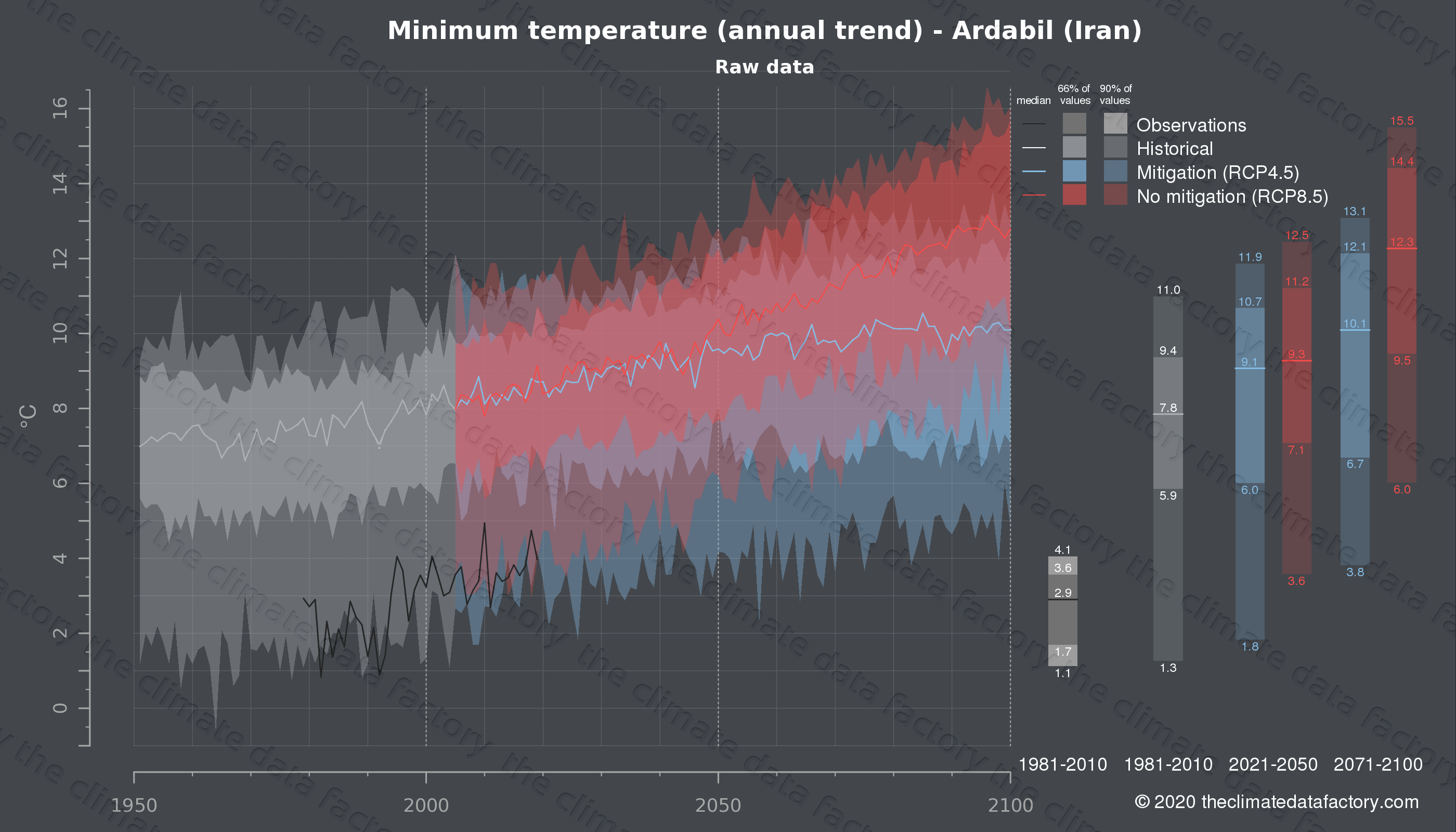 Graphic of projected minimum temperature for Ardabil (Iran) under two climate change mitigation policy scenarios (RCP4.5, RCP8.5). Represented climate data are raw data from IPCC models. https://theclimatedatafactory.com