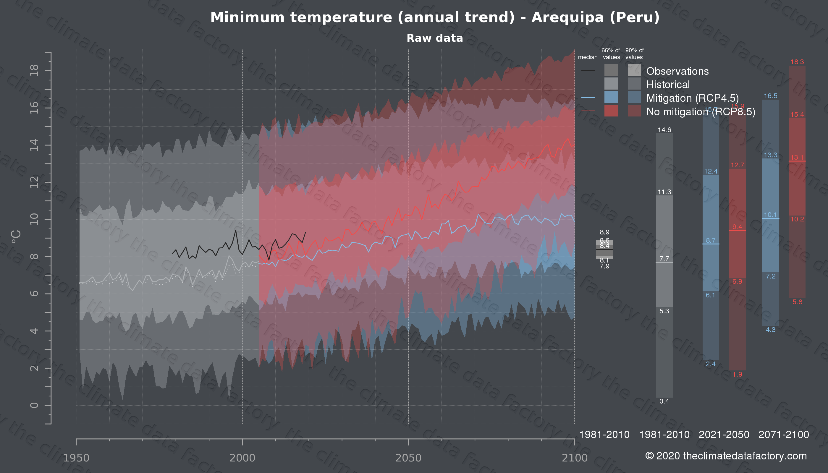 Graphic of projected minimum temperature for Arequipa (Peru) under two climate change mitigation policy scenarios (RCP4.5, RCP8.5). Represented climate data are raw data from IPCC models. https://theclimatedatafactory.com