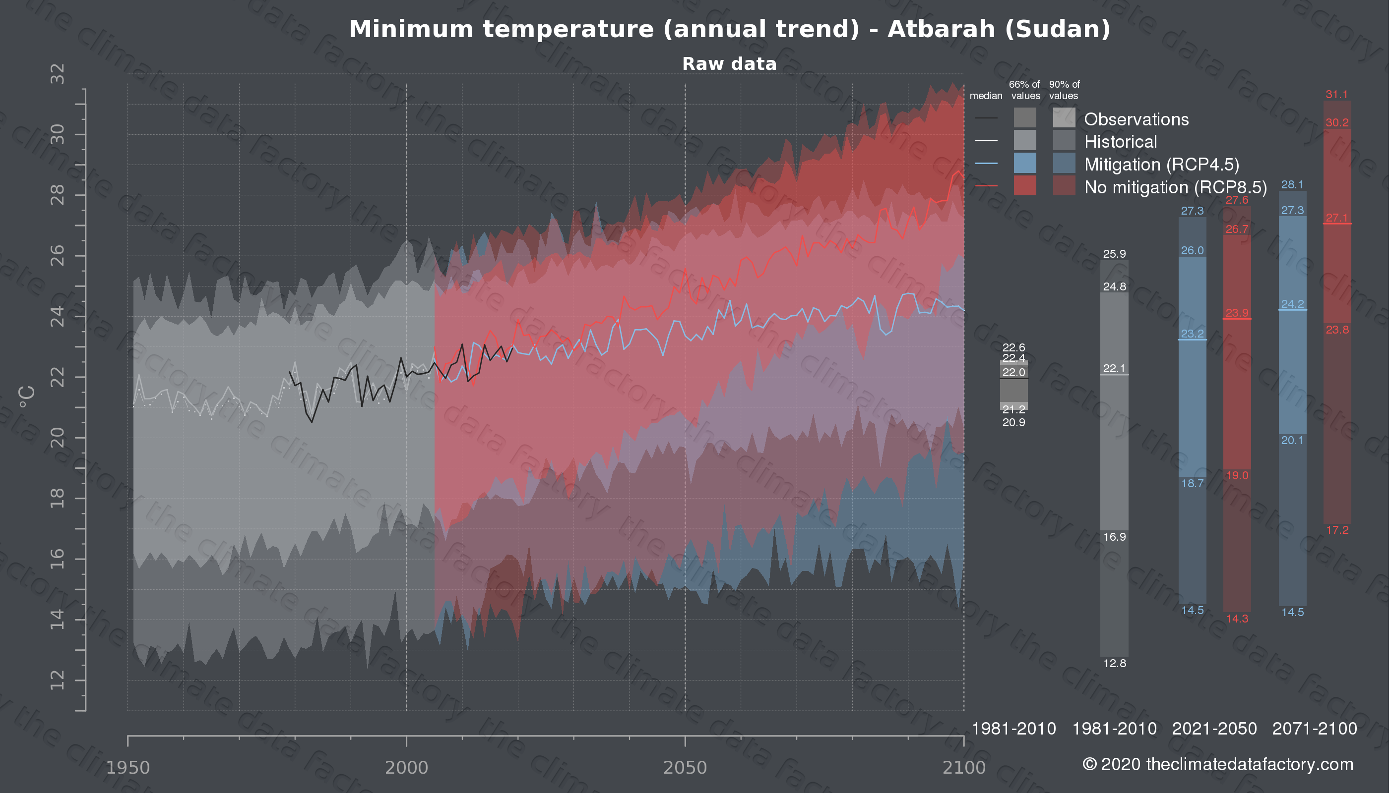 Graphic of projected minimum temperature for Atbarah (Sudan) under two climate change mitigation policy scenarios (RCP4.5, RCP8.5). Represented climate data are raw data from IPCC models. https://theclimatedatafactory.com