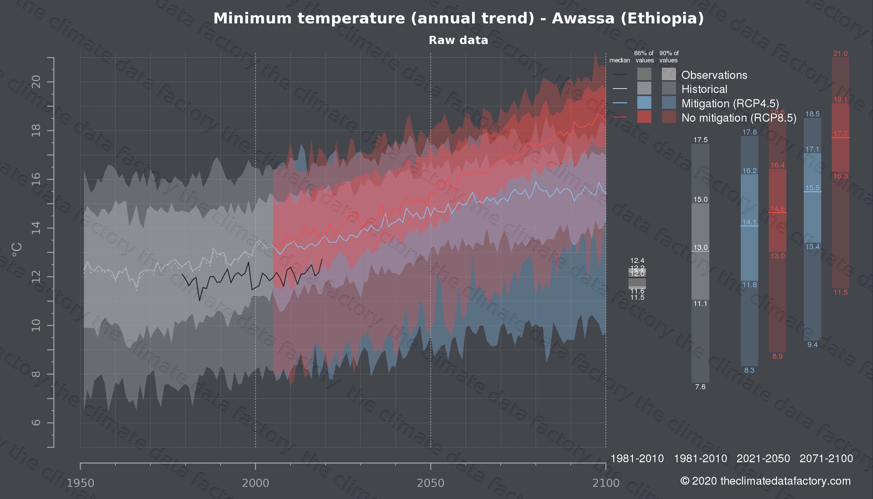 Graphic of projected minimum temperature for Awassa (Ethiopia) under two climate change mitigation policy scenarios (RCP4.5, RCP8.5). Represented climate data are raw data from IPCC models. https://theclimatedatafactory.com