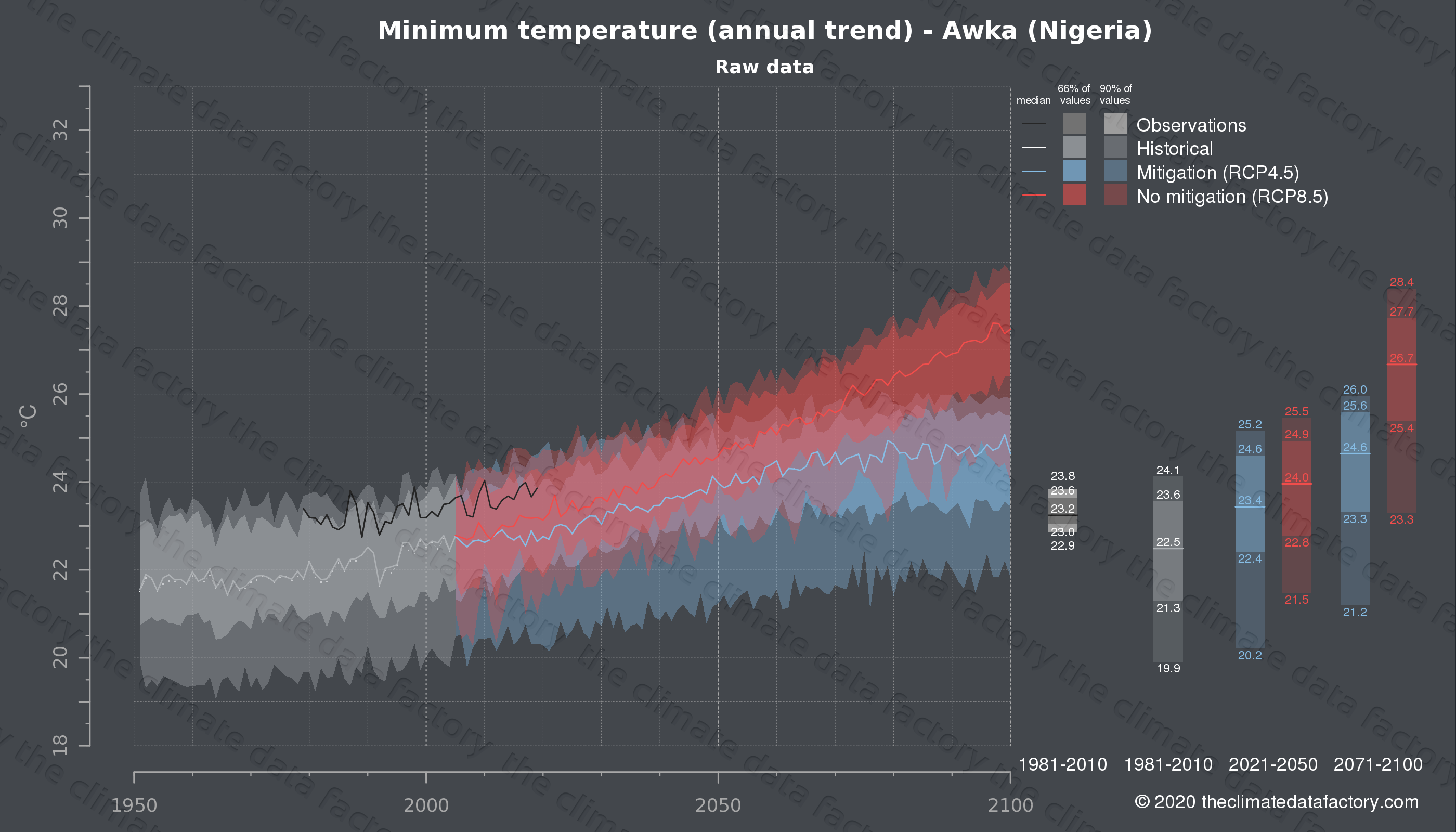 Graphic of projected minimum temperature for Awka (Nigeria) under two climate change mitigation policy scenarios (RCP4.5, RCP8.5). Represented climate data are raw data from IPCC models. https://theclimatedatafactory.com