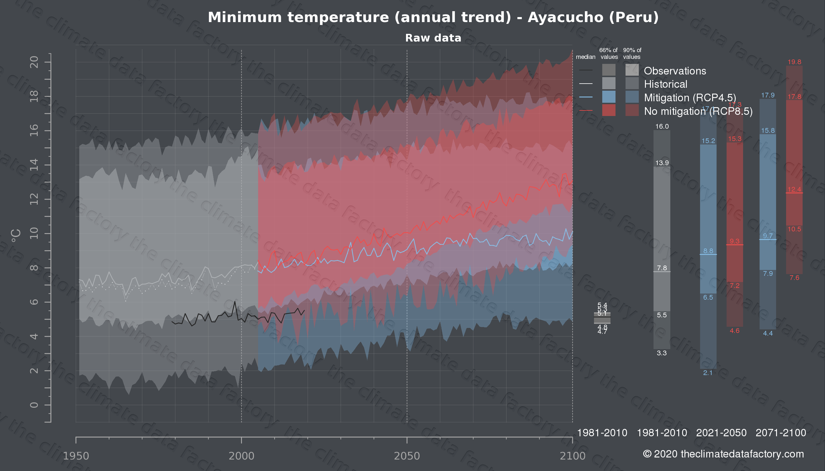 Graphic of projected minimum temperature for Ayacucho (Peru) under two climate change mitigation policy scenarios (RCP4.5, RCP8.5). Represented climate data are raw data from IPCC models. https://theclimatedatafactory.com
