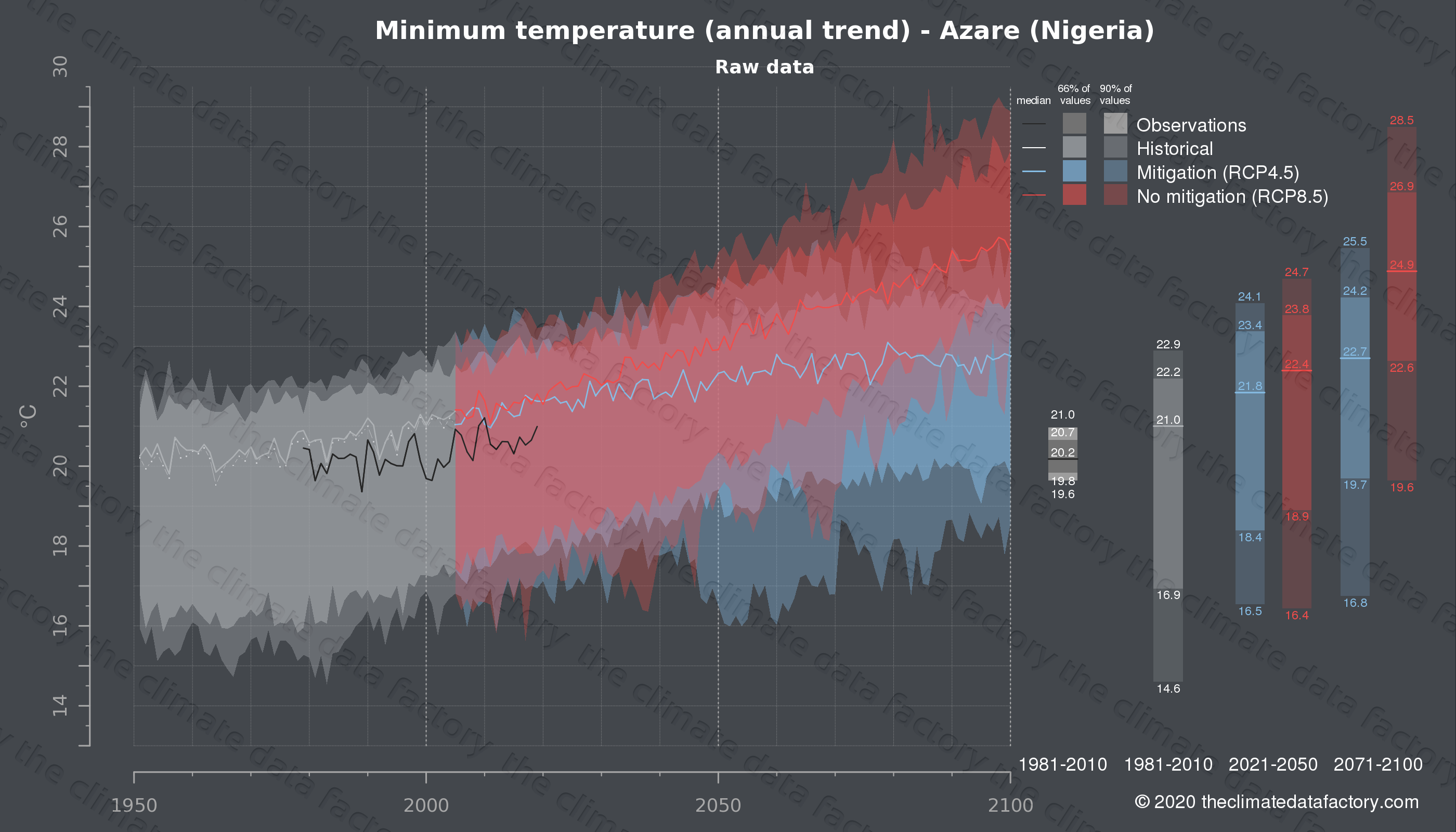 Graphic of projected minimum temperature for Azare (Nigeria) under two climate change mitigation policy scenarios (RCP4.5, RCP8.5). Represented climate data are raw data from IPCC models. https://theclimatedatafactory.com