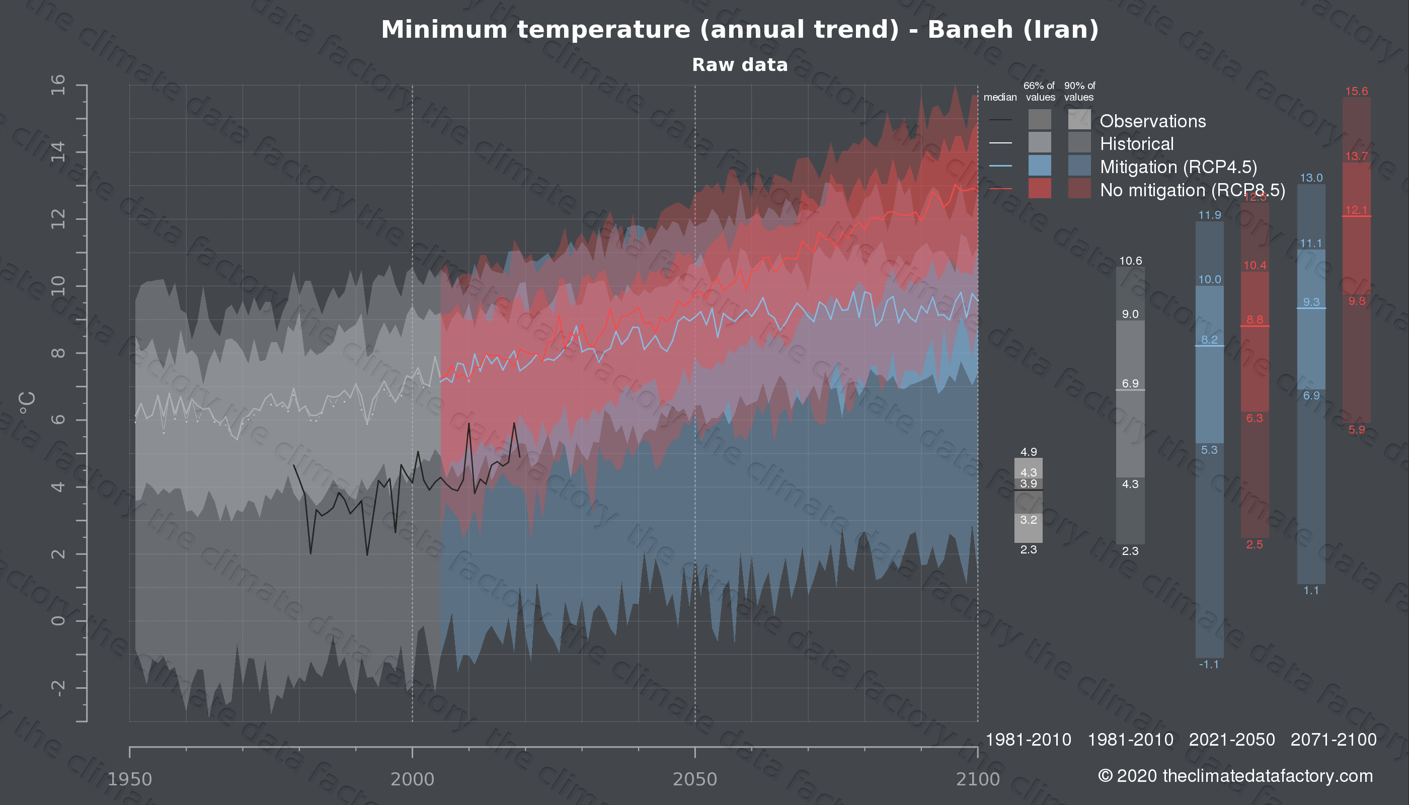 Graphic of projected minimum temperature for Baneh (Iran) under two climate change mitigation policy scenarios (RCP4.5, RCP8.5). Represented climate data are raw data from IPCC models. https://theclimatedatafactory.com