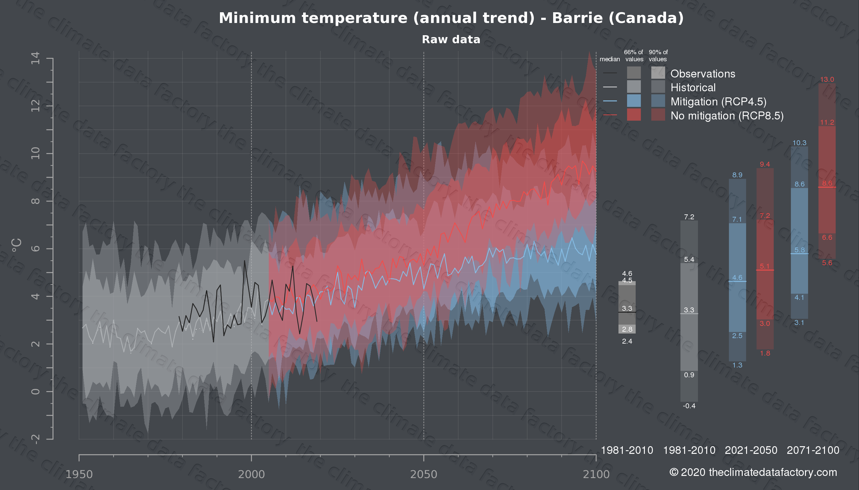 Graphic of projected minimum temperature for Barrie (Canada) under two climate change mitigation policy scenarios (RCP4.5, RCP8.5). Represented climate data are raw data from IPCC models. https://theclimatedatafactory.com