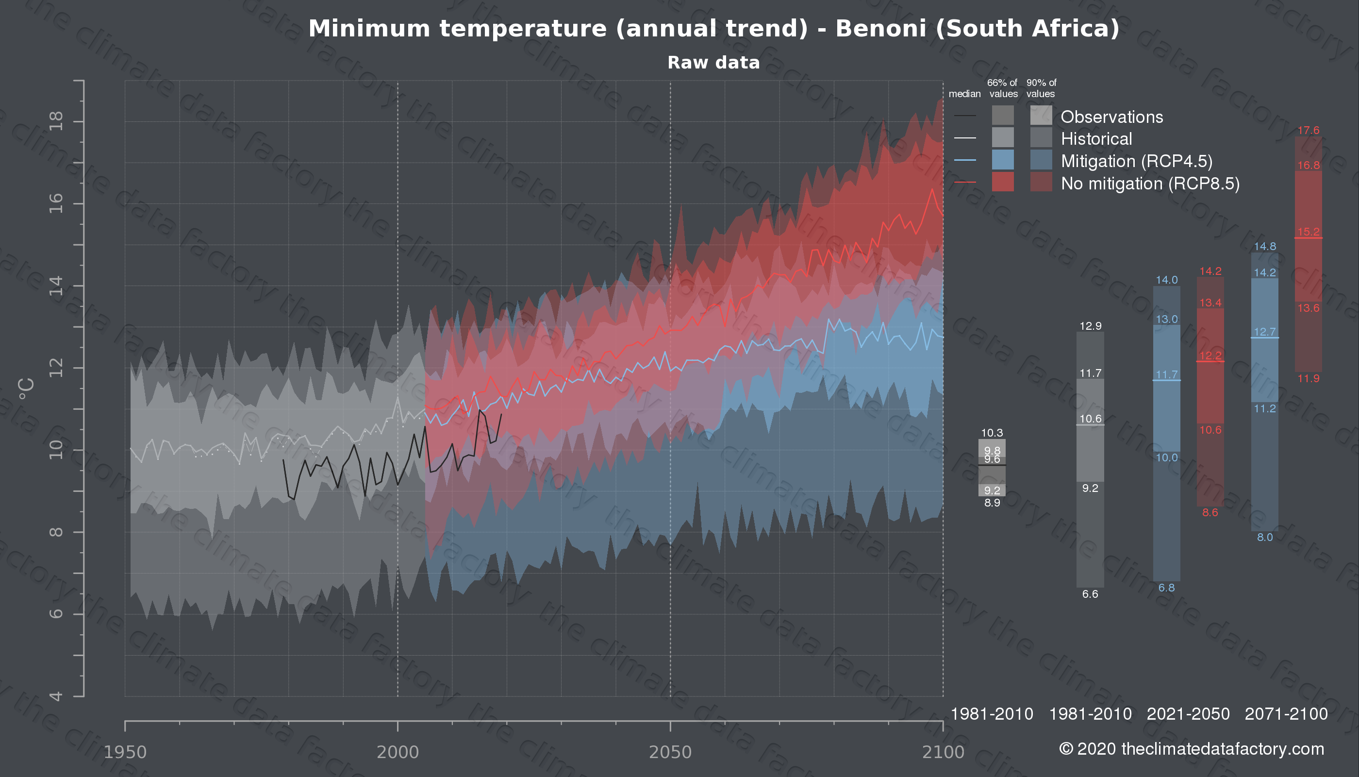 Graphic of projected minimum temperature for Benoni (South Africa) under two climate change mitigation policy scenarios (RCP4.5, RCP8.5). Represented climate data are raw data from IPCC models. https://theclimatedatafactory.com
