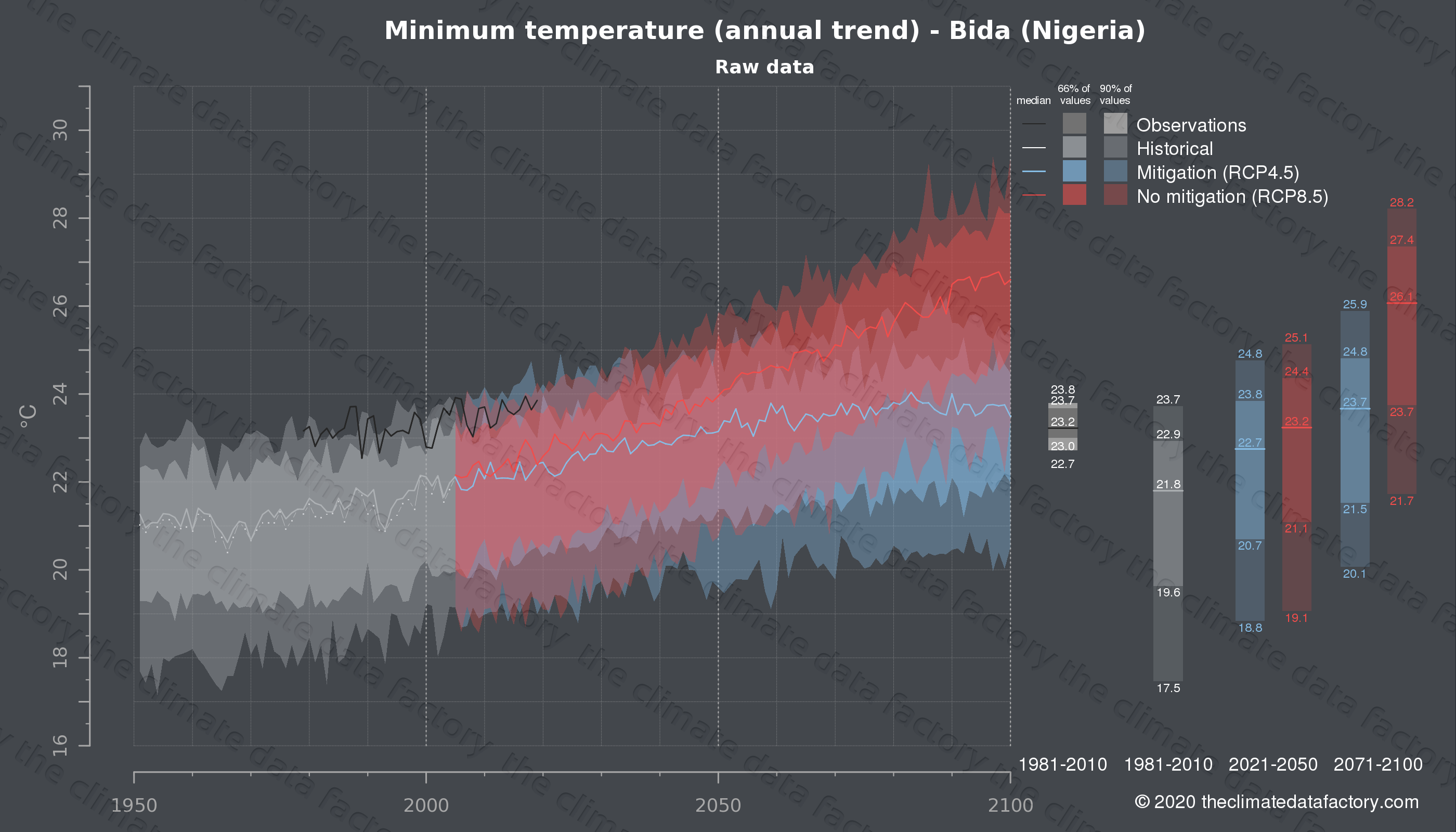 Graphic of projected minimum temperature for Bida (Nigeria) under two climate change mitigation policy scenarios (RCP4.5, RCP8.5). Represented climate data are raw data from IPCC models. https://theclimatedatafactory.com