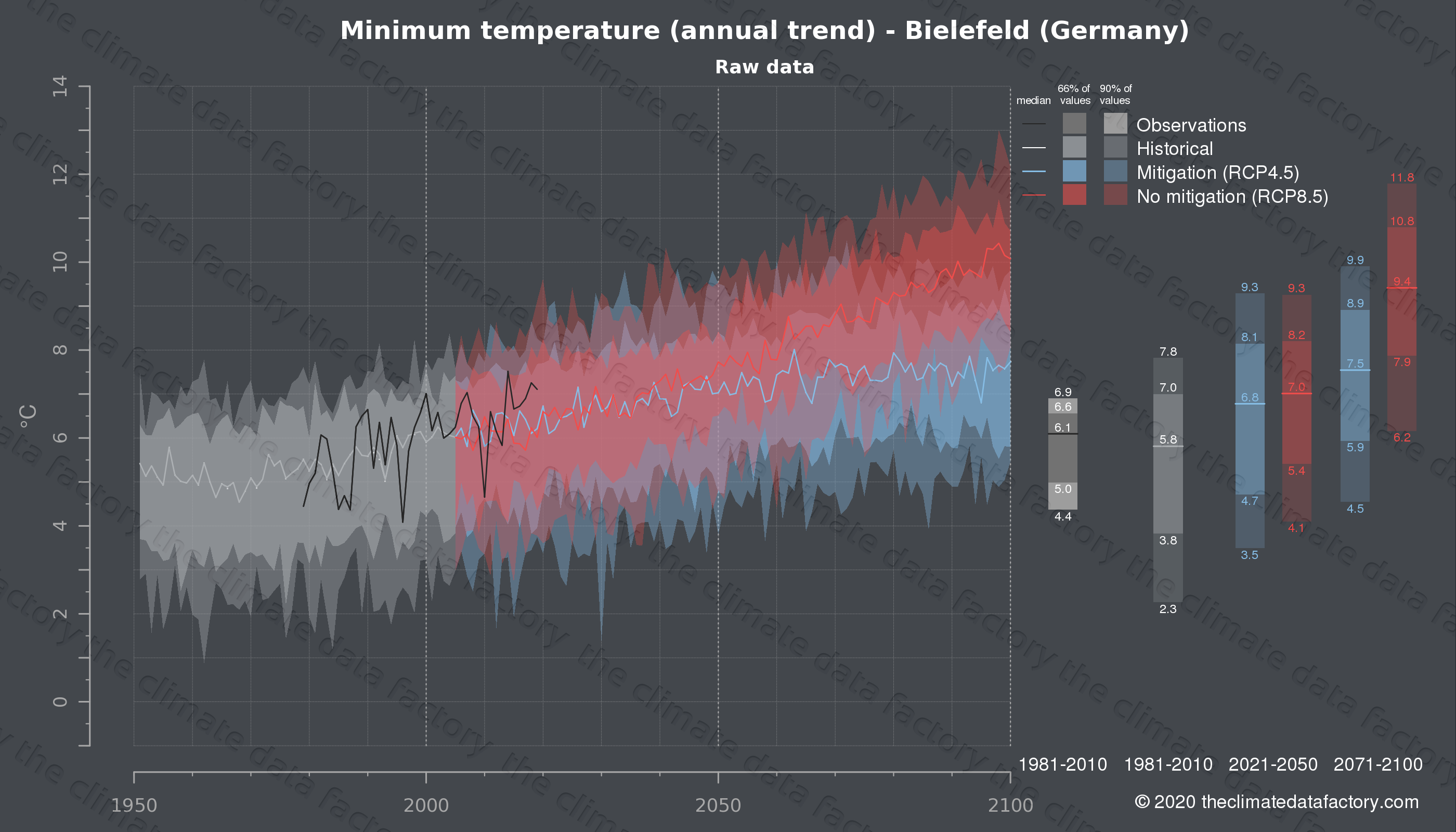 Graphic of projected minimum temperature for Bielefeld (Germany) under two climate change mitigation policy scenarios (RCP4.5, RCP8.5). Represented climate data are raw data from IPCC models. https://theclimatedatafactory.com