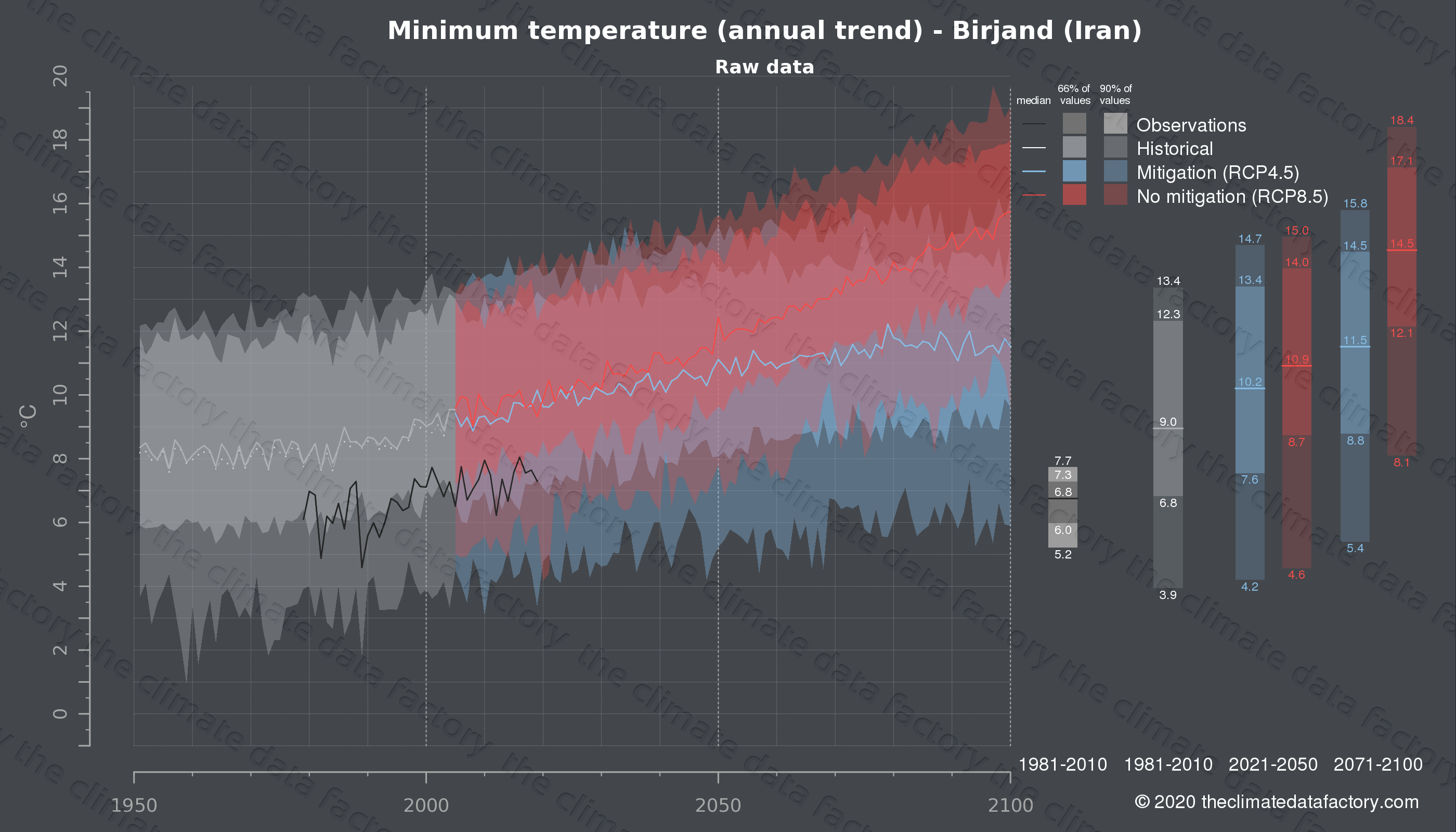 Graphic of projected minimum temperature for Birjand (Iran) under two climate change mitigation policy scenarios (RCP4.5, RCP8.5). Represented climate data are raw data from IPCC models. https://theclimatedatafactory.com