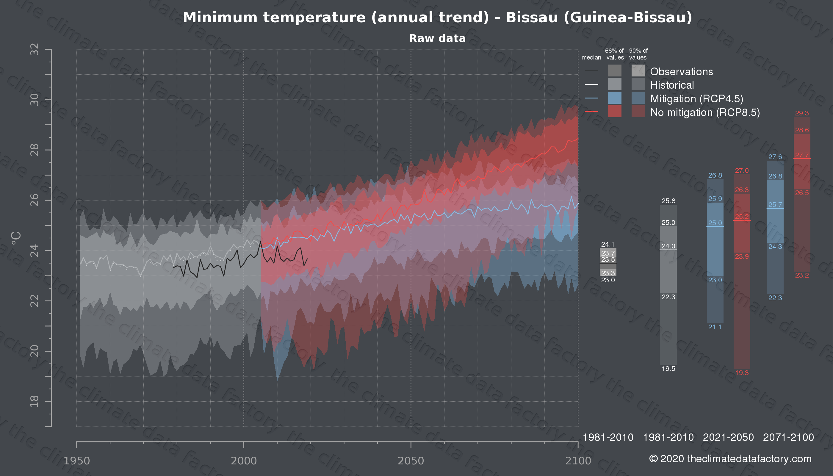 Graphic of projected minimum temperature for Bissau (Guinea-Bissau) under two climate change mitigation policy scenarios (RCP4.5, RCP8.5). Represented climate data are raw data from IPCC models. https://theclimatedatafactory.com
