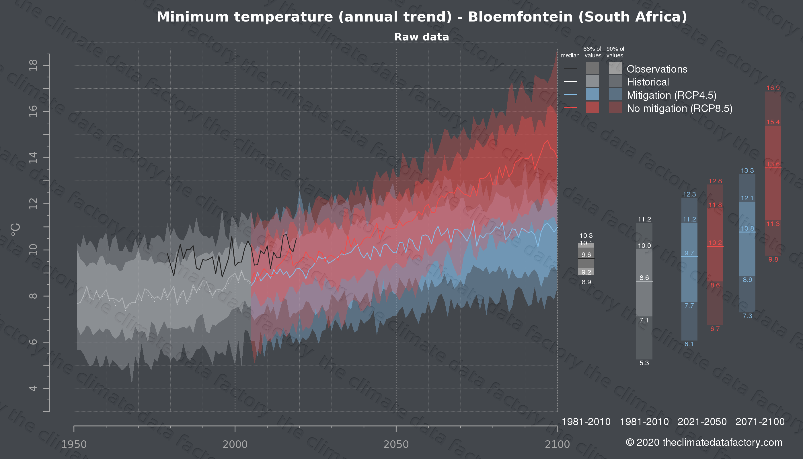 Graphic of projected minimum temperature for Bloemfontein (South Africa) under two climate change mitigation policy scenarios (RCP4.5, RCP8.5). Represented climate data are raw data from IPCC models. https://theclimatedatafactory.com