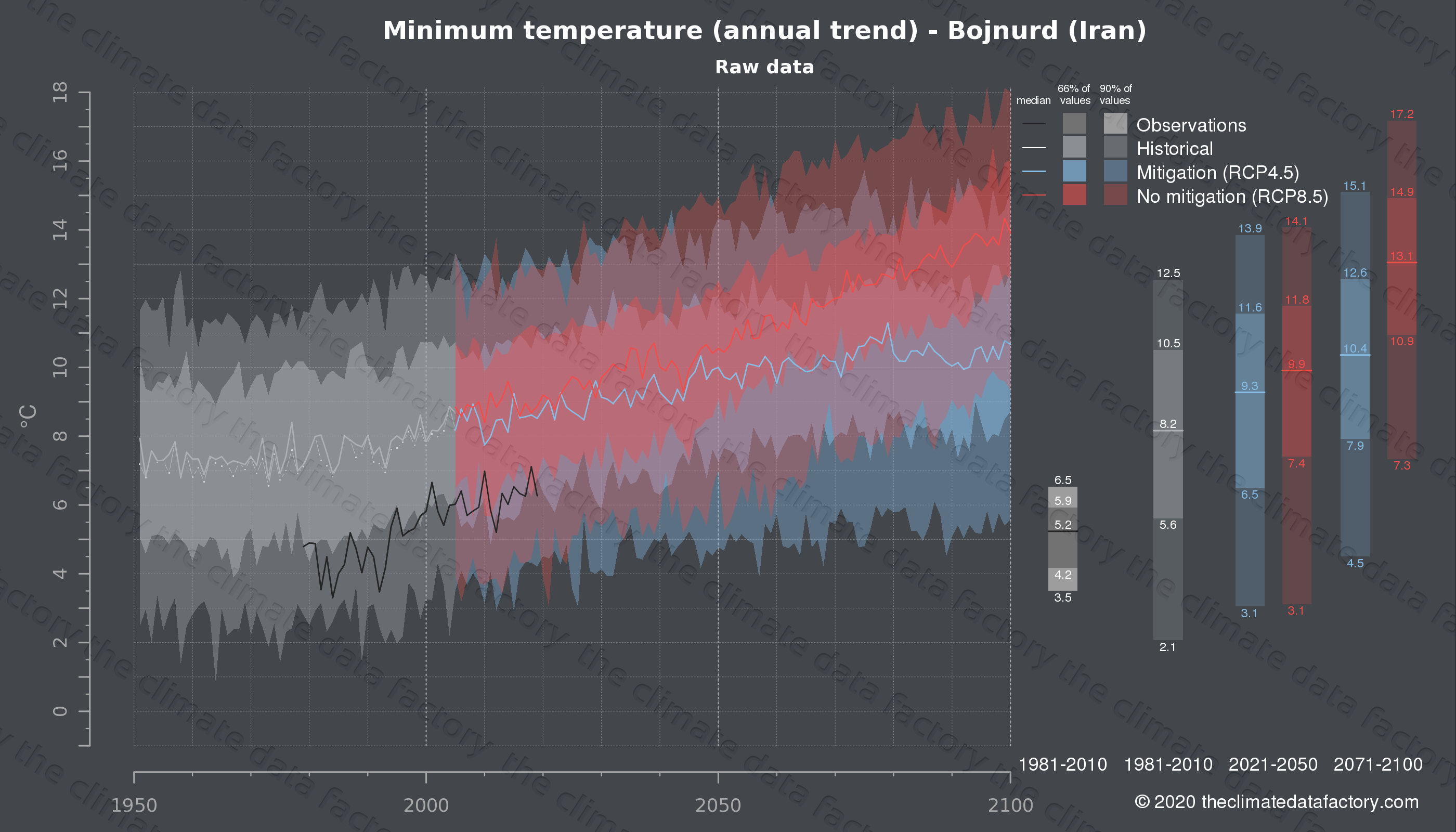 Graphic of projected minimum temperature for Bojnurd (Iran) under two climate change mitigation policy scenarios (RCP4.5, RCP8.5). Represented climate data are raw data from IPCC models. https://theclimatedatafactory.com