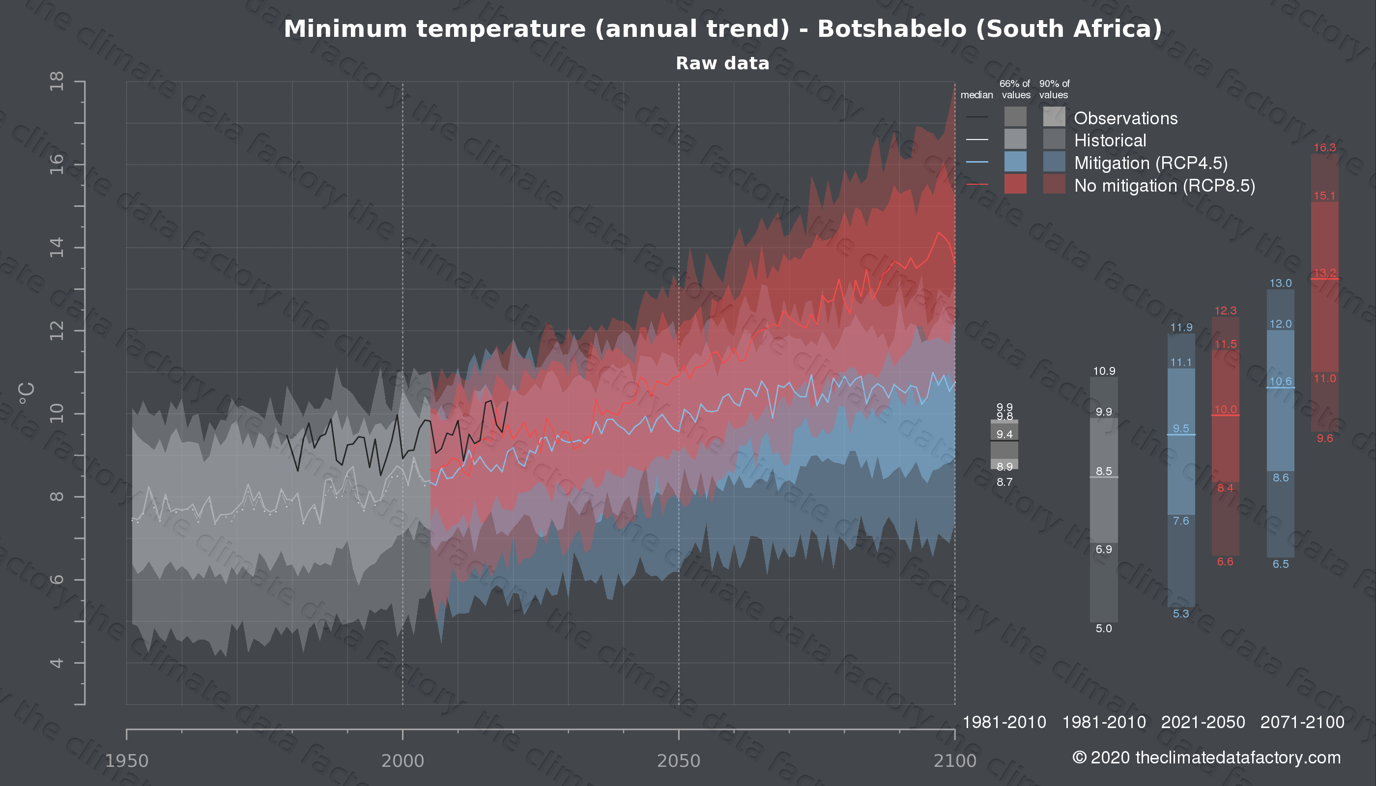 Graphic of projected minimum temperature for Botshabelo (South Africa) under two climate change mitigation policy scenarios (RCP4.5, RCP8.5). Represented climate data are raw data from IPCC models. https://theclimatedatafactory.com