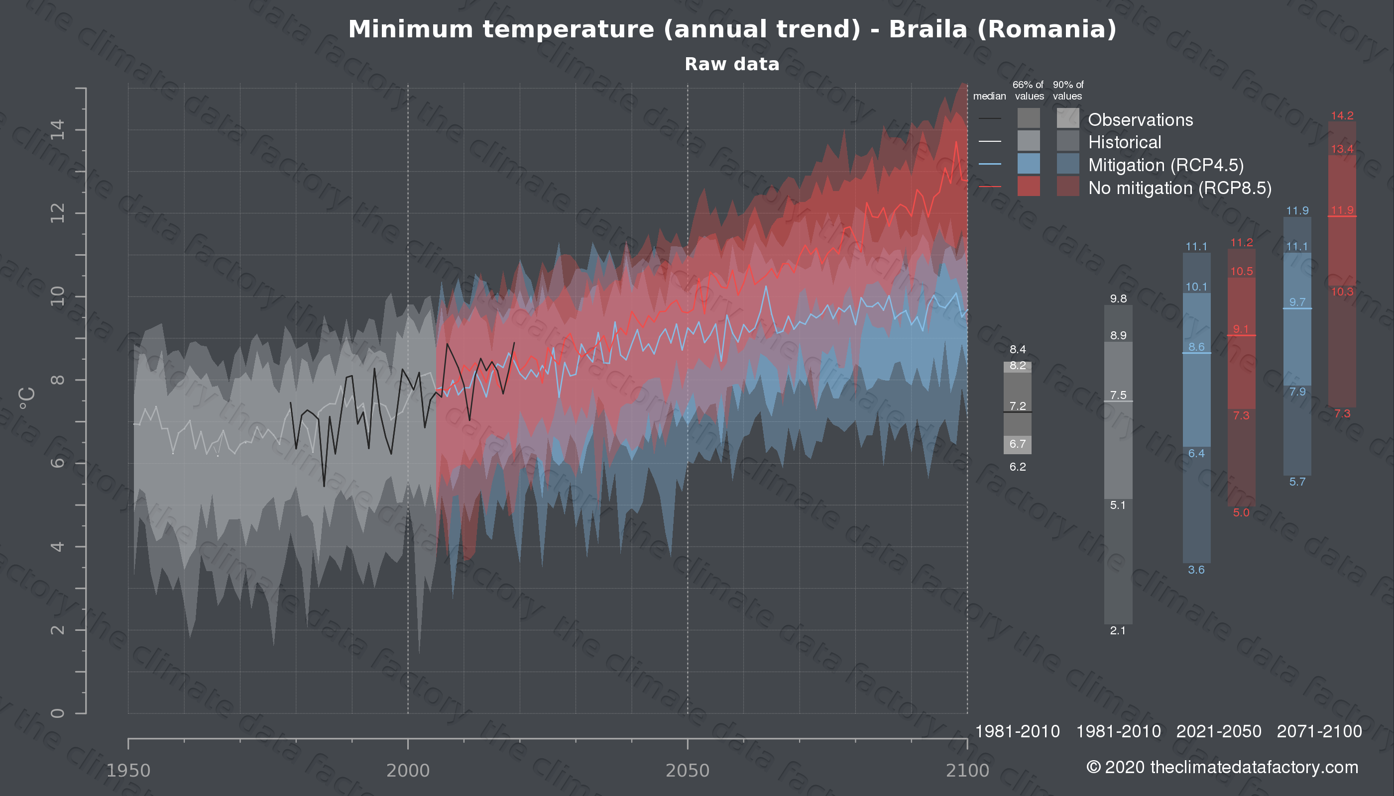 Graphic of projected minimum temperature for Braila (Romania) under two climate change mitigation policy scenarios (RCP4.5, RCP8.5). Represented climate data are raw data from IPCC models. https://theclimatedatafactory.com