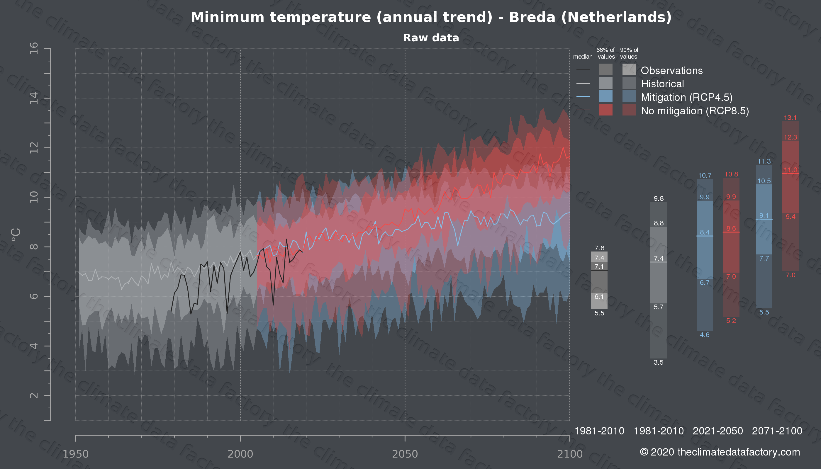 Graphic of projected minimum temperature for Breda (Netherlands) under two climate change mitigation policy scenarios (RCP4.5, RCP8.5). Represented climate data are raw data from IPCC models. https://theclimatedatafactory.com