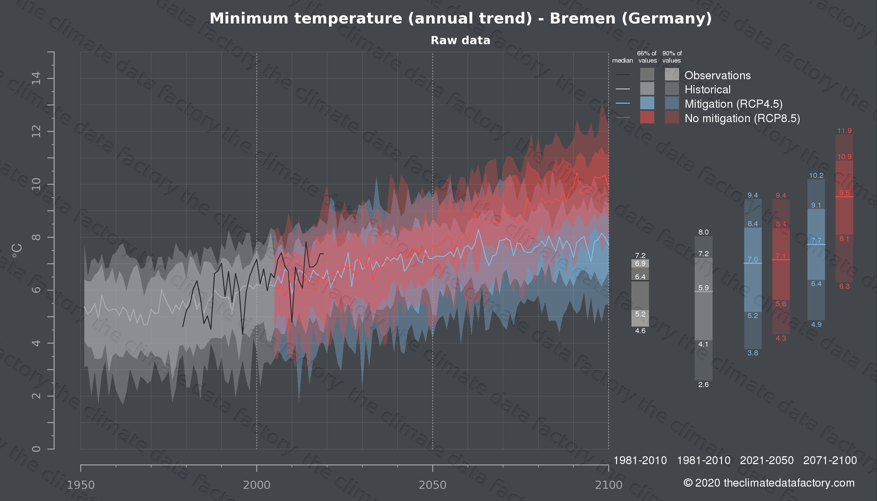 Graphic of projected minimum temperature for Bremen (Germany) under two climate change mitigation policy scenarios (RCP4.5, RCP8.5). Represented climate data are raw data from IPCC models. https://theclimatedatafactory.com