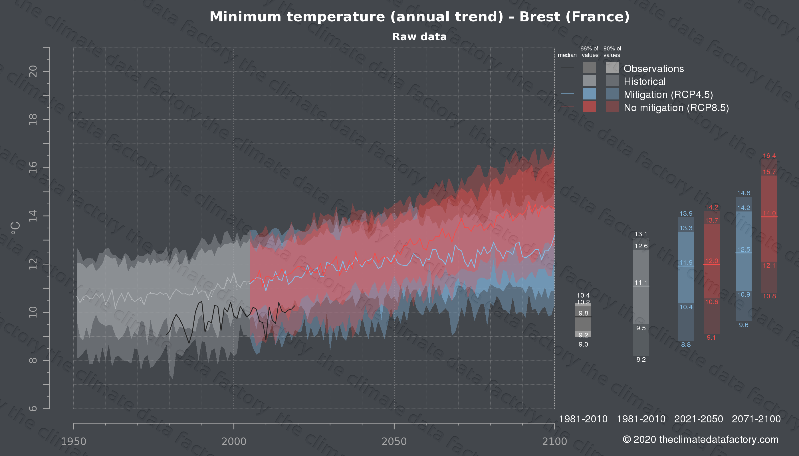 Graphic of projected minimum temperature for Brest (France) under two climate change mitigation policy scenarios (RCP4.5, RCP8.5). Represented climate data are raw data from IPCC models. https://theclimatedatafactory.com