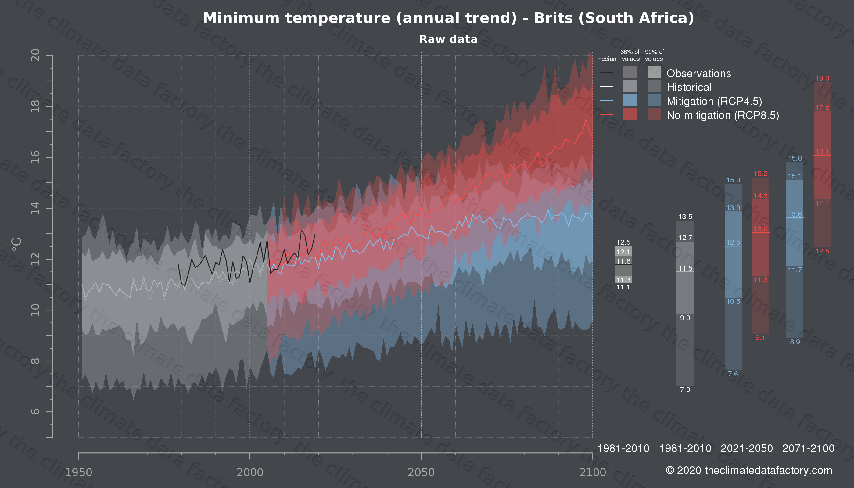 Graphic of projected minimum temperature for Brits (South Africa) under two climate change mitigation policy scenarios (RCP4.5, RCP8.5). Represented climate data are raw data from IPCC models. https://theclimatedatafactory.com