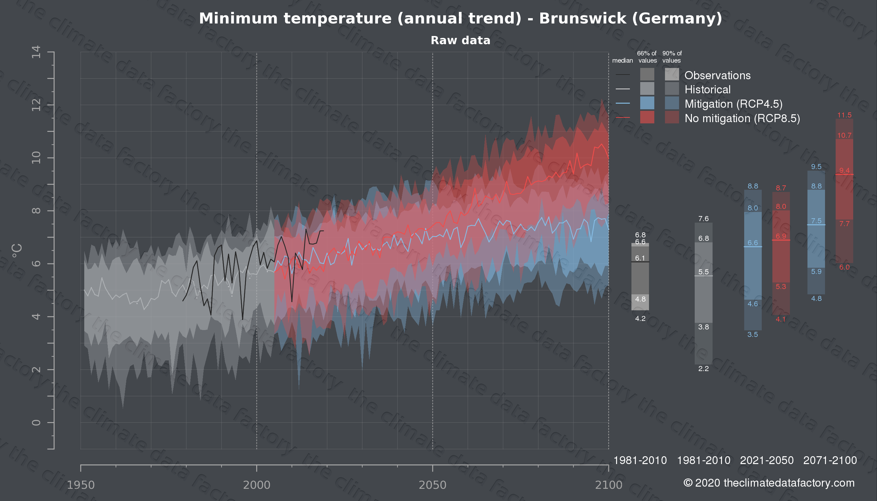 Graphic of projected minimum temperature for Brunswick (Germany) under two climate change mitigation policy scenarios (RCP4.5, RCP8.5). Represented climate data are raw data from IPCC models. https://theclimatedatafactory.com