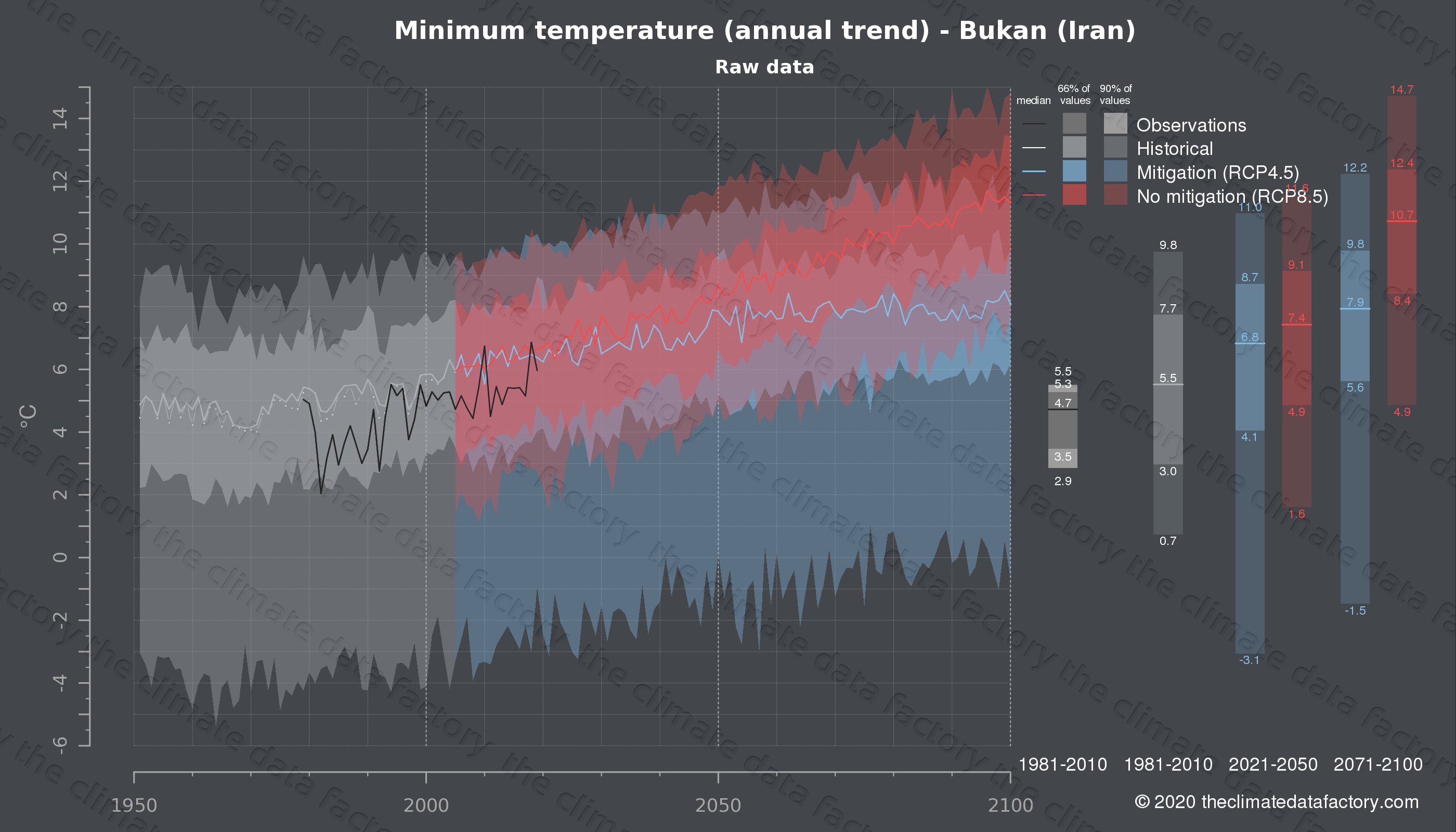 Graphic of projected minimum temperature for Bukan (Iran) under two climate change mitigation policy scenarios (RCP4.5, RCP8.5). Represented climate data are raw data from IPCC models. https://theclimatedatafactory.com