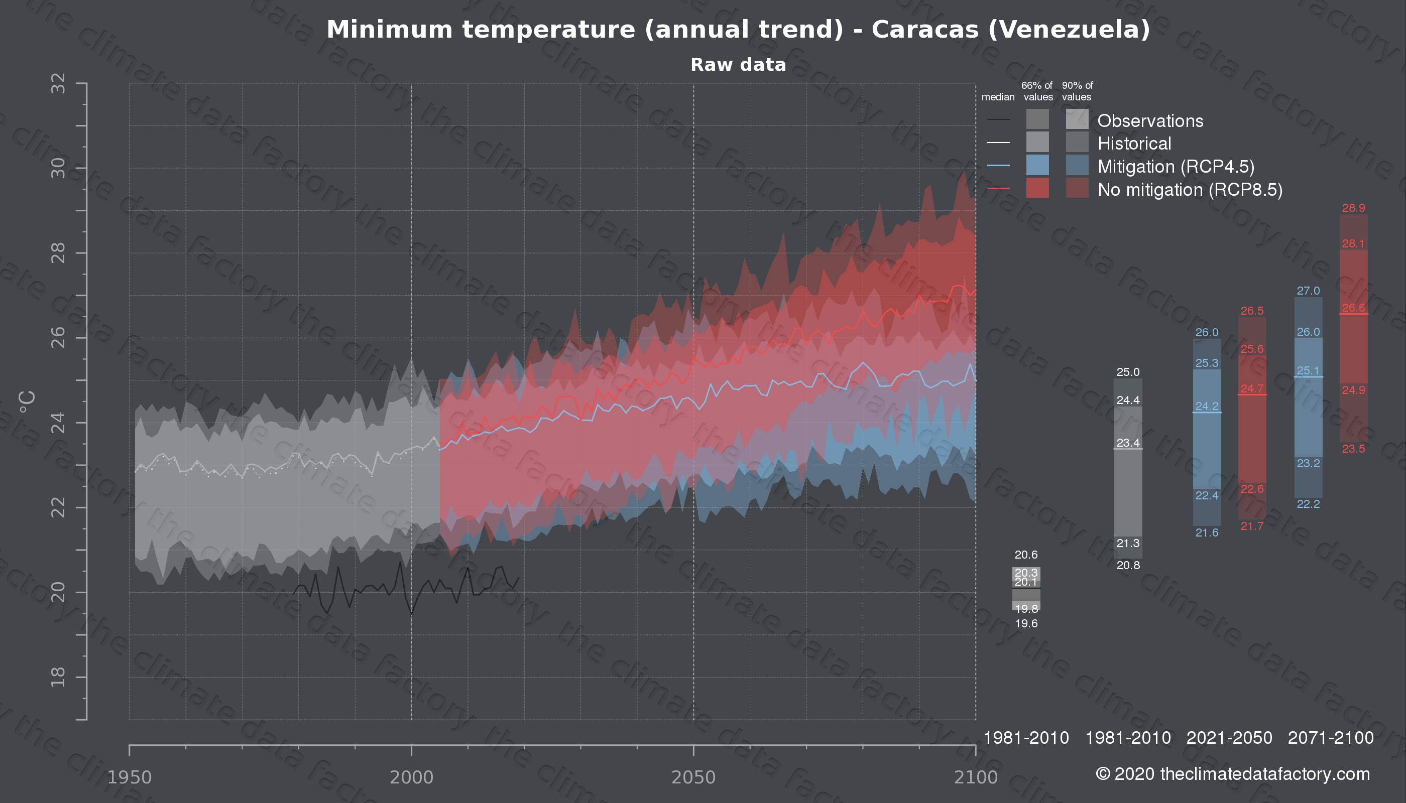 Graphic of projected minimum temperature for Caracas (Venezuela) under two climate change mitigation policy scenarios (RCP4.5, RCP8.5). Represented climate data are raw data from IPCC models. https://theclimatedatafactory.com