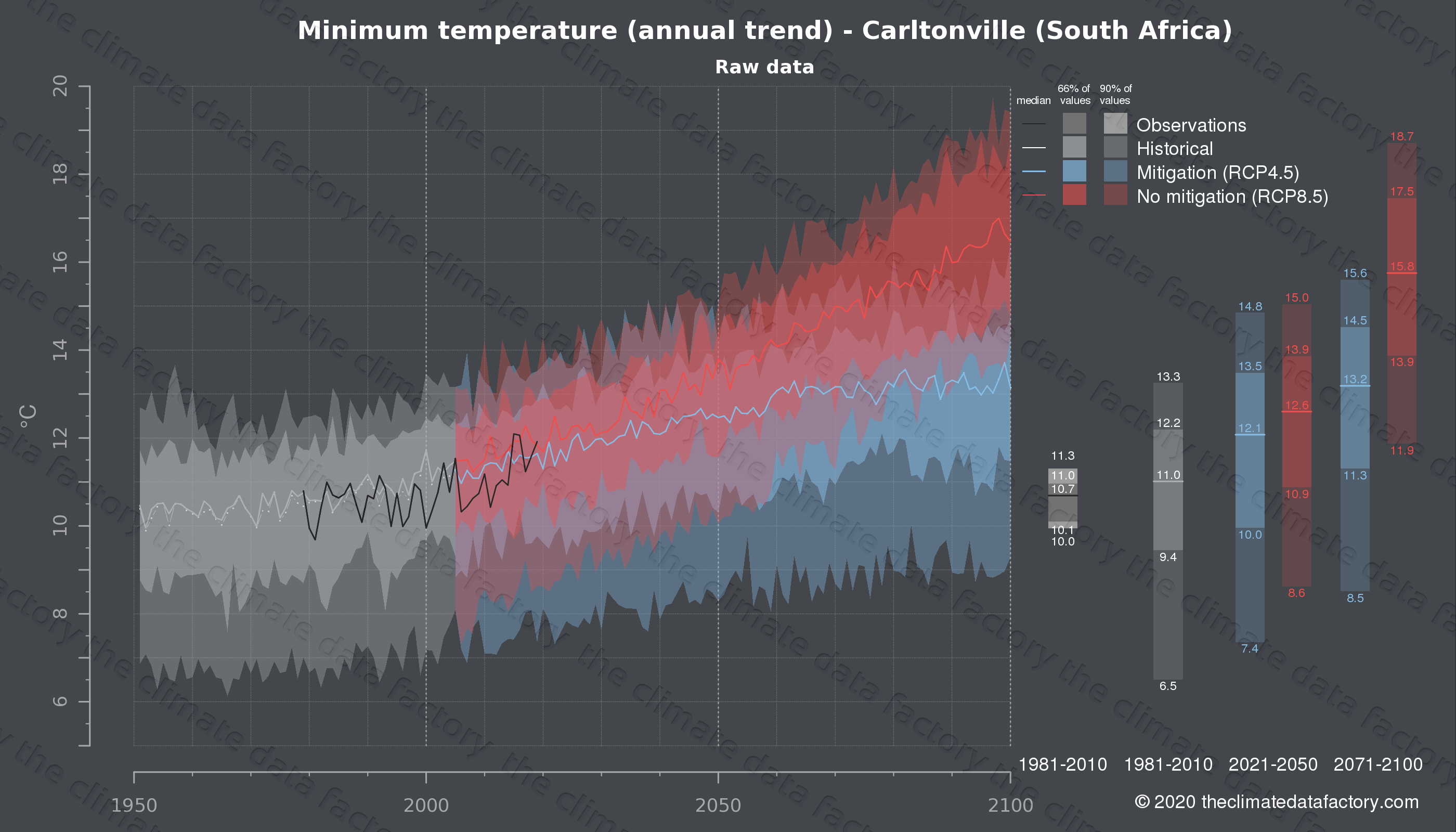 Graphic of projected minimum temperature for Carltonville (South Africa) under two climate change mitigation policy scenarios (RCP4.5, RCP8.5). Represented climate data are raw data from IPCC models. https://theclimatedatafactory.com