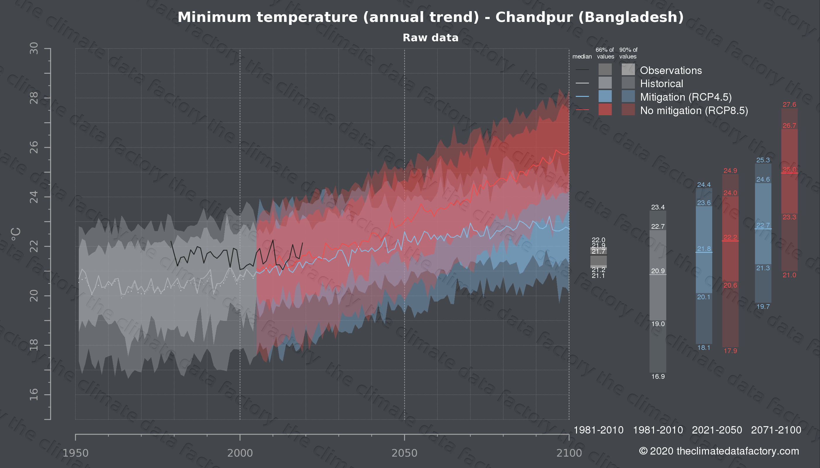 Graphic of projected minimum temperature for Chandpur (Bangladesh) under two climate change mitigation policy scenarios (RCP4.5, RCP8.5). Represented climate data are raw data from IPCC models. https://theclimatedatafactory.com