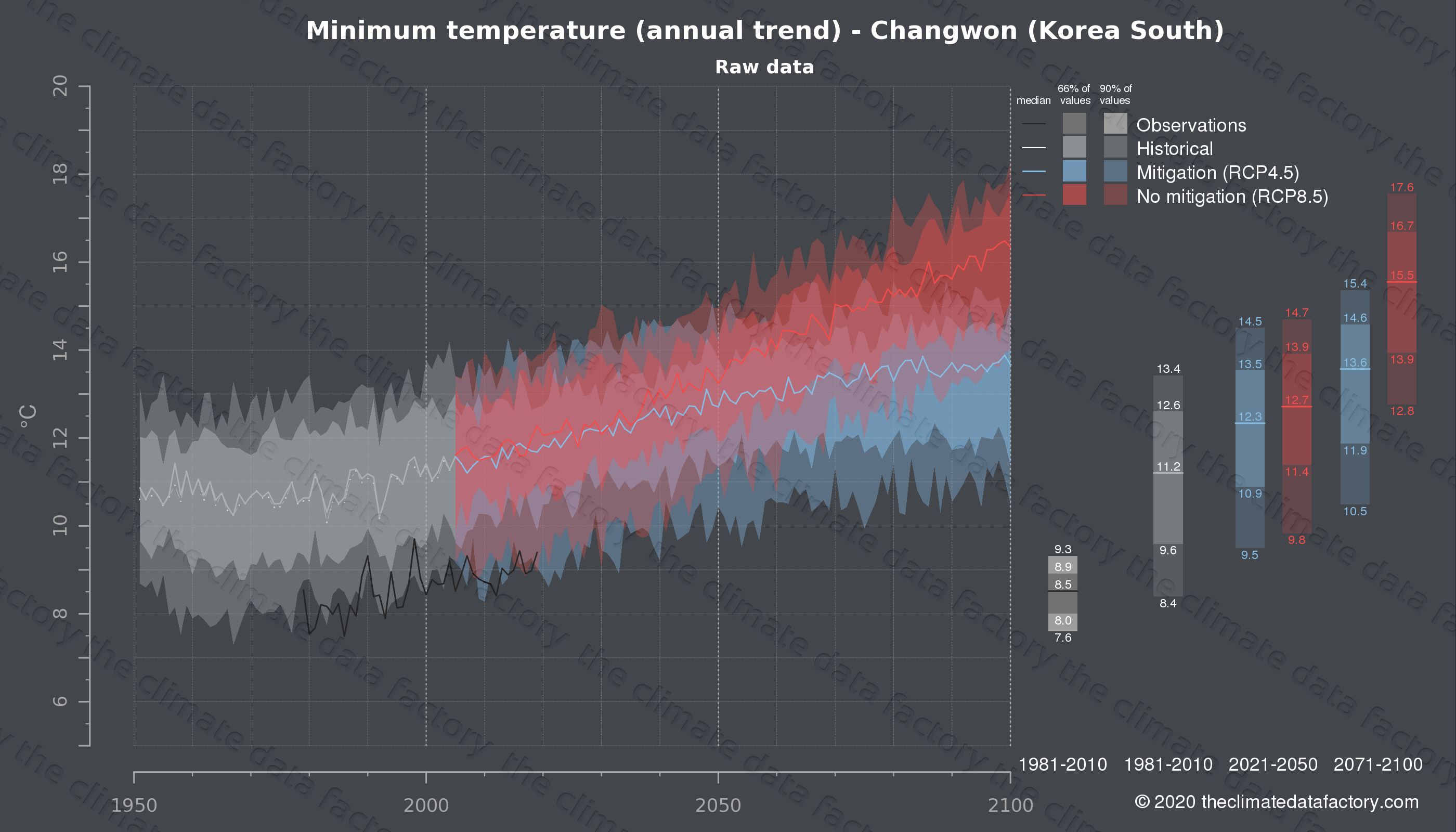 Graphic of projected minimum temperature for Changwon (South Korea) under two climate change mitigation policy scenarios (RCP4.5, RCP8.5). Represented climate data are raw data from IPCC models. https://theclimatedatafactory.com