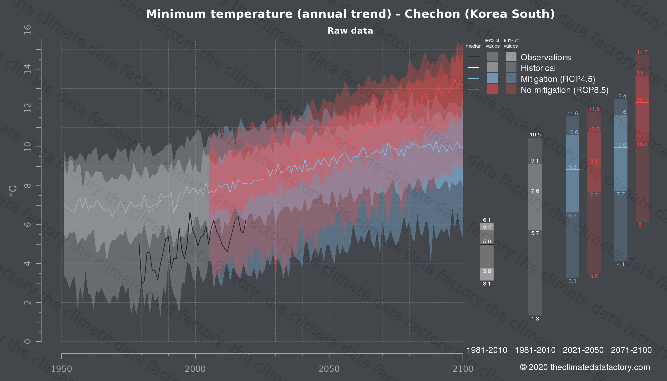 Graphic of projected minimum temperature for Chechon (South Korea) under two climate change mitigation policy scenarios (RCP4.5, RCP8.5). Represented climate data are raw data from IPCC models. https://theclimatedatafactory.com