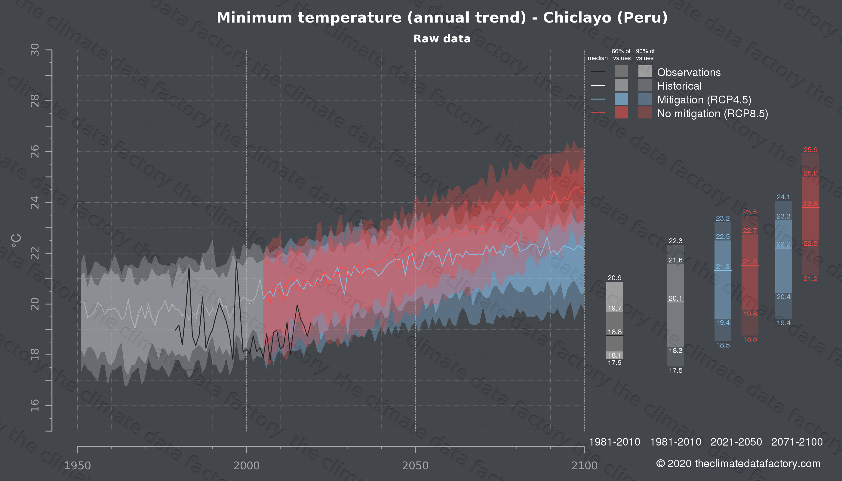 Graphic of projected minimum temperature for Chiclayo (Peru) under two climate change mitigation policy scenarios (RCP4.5, RCP8.5). Represented climate data are raw data from IPCC models. https://theclimatedatafactory.com
