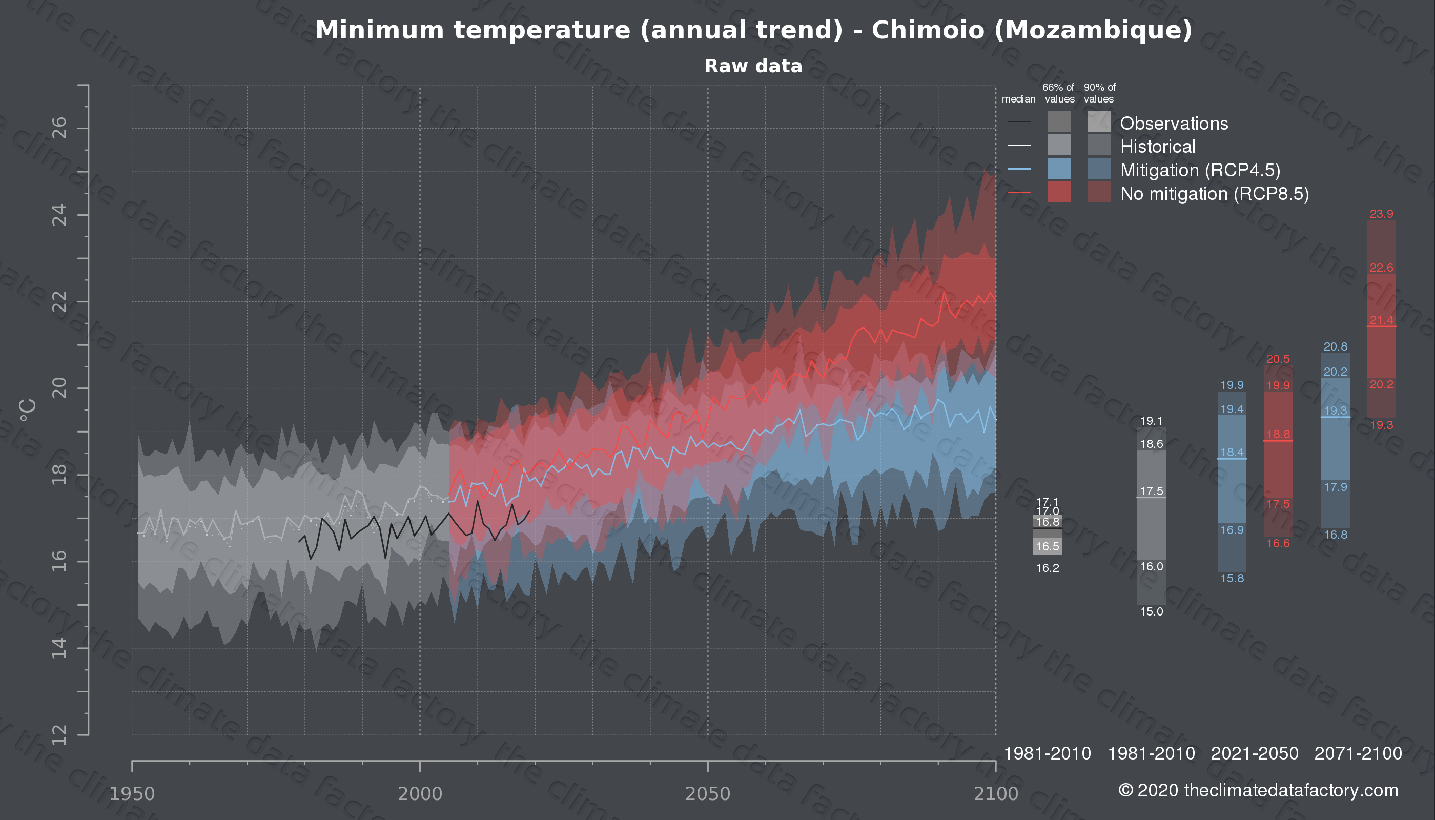 Graphic of projected minimum temperature for Chimoio (Mozambique) under two climate change mitigation policy scenarios (RCP4.5, RCP8.5). Represented climate data are raw data from IPCC models. https://theclimatedatafactory.com