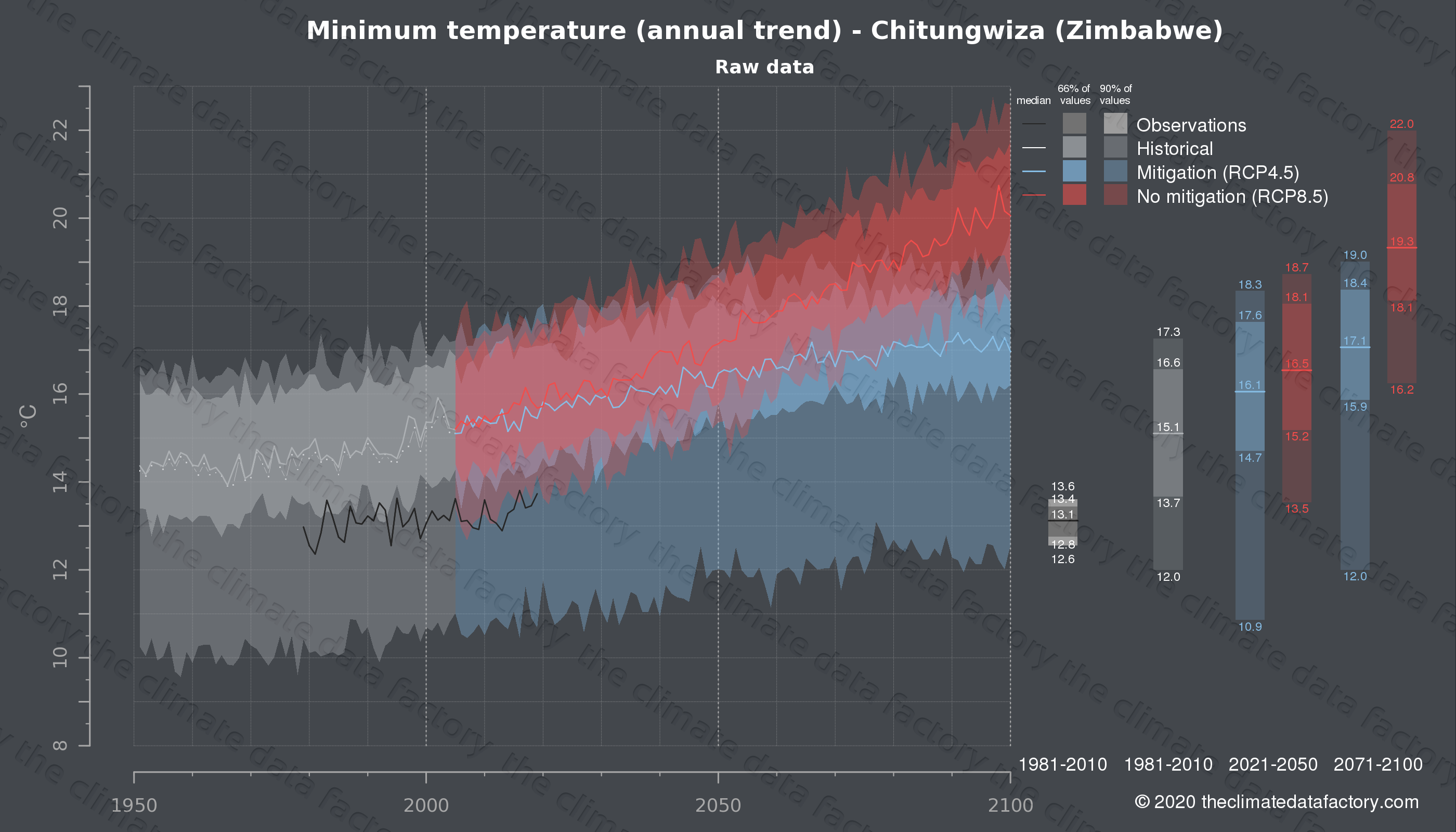 Graphic of projected minimum temperature for Chitungwiza (Zimbabwe) under two climate change mitigation policy scenarios (RCP4.5, RCP8.5). Represented climate data are raw data from IPCC models. https://theclimatedatafactory.com
