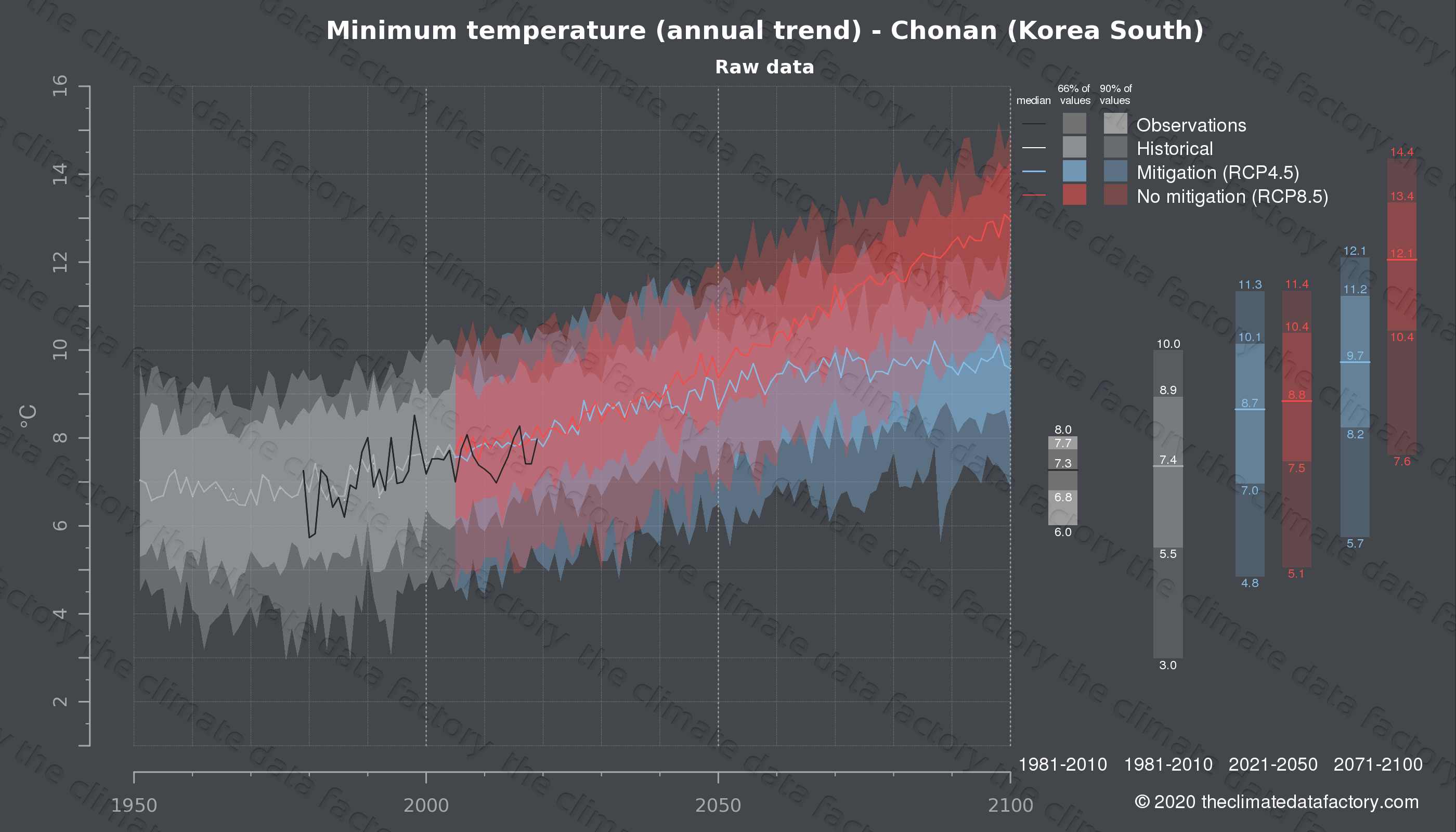 Graphic of projected minimum temperature for Chonan (South Korea) under two climate change mitigation policy scenarios (RCP4.5, RCP8.5). Represented climate data are raw data from IPCC models. https://theclimatedatafactory.com
