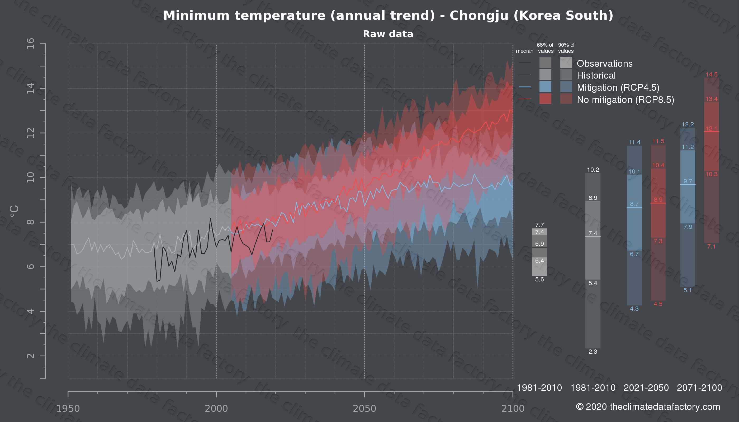 Graphic of projected minimum temperature for Chongju (South Korea) under two climate change mitigation policy scenarios (RCP4.5, RCP8.5). Represented climate data are raw data from IPCC models. https://theclimatedatafactory.com