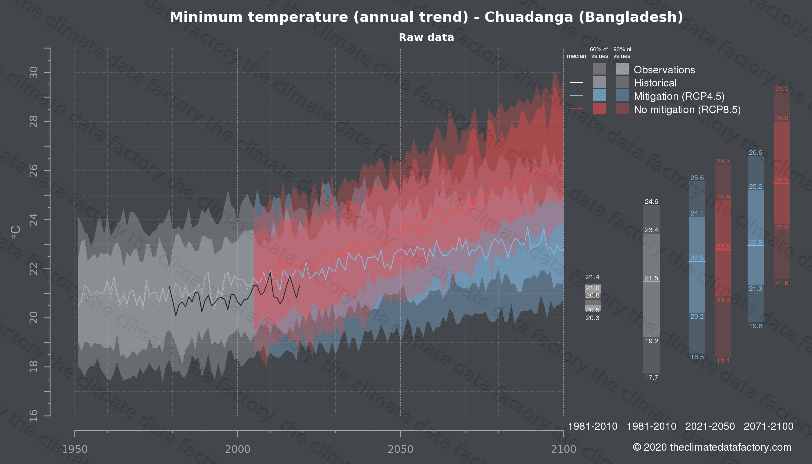 Graphic of projected minimum temperature for Chuadanga (Bangladesh) under two climate change mitigation policy scenarios (RCP4.5, RCP8.5). Represented climate data are raw data from IPCC models. https://theclimatedatafactory.com