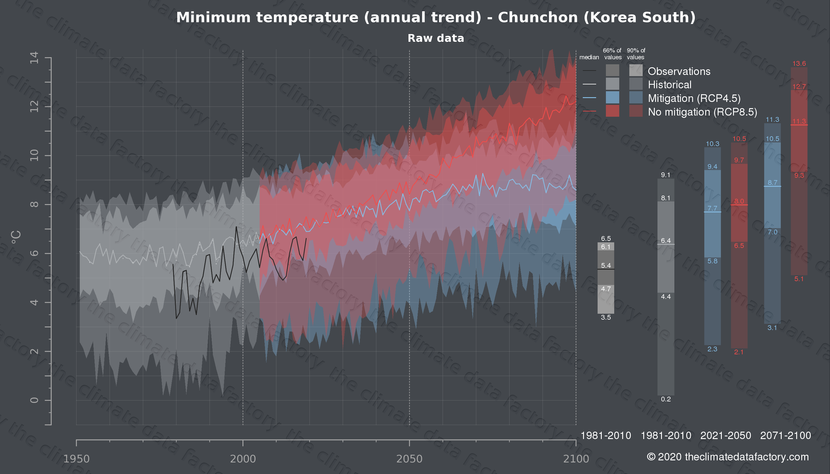 Graphic of projected minimum temperature for Chunchon (South Korea) under two climate change mitigation policy scenarios (RCP4.5, RCP8.5). Represented climate data are raw data from IPCC models. https://theclimatedatafactory.com