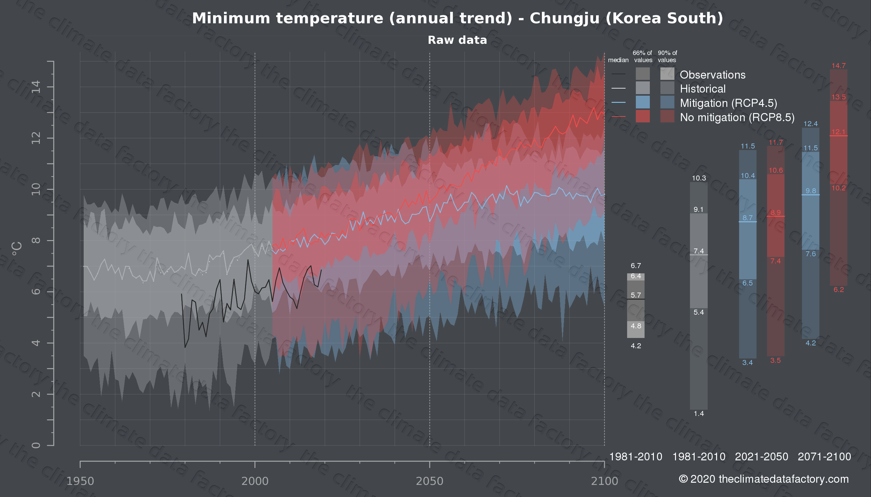 Graphic of projected minimum temperature for Chungju (South Korea) under two climate change mitigation policy scenarios (RCP4.5, RCP8.5). Represented climate data are raw data from IPCC models. https://theclimatedatafactory.com