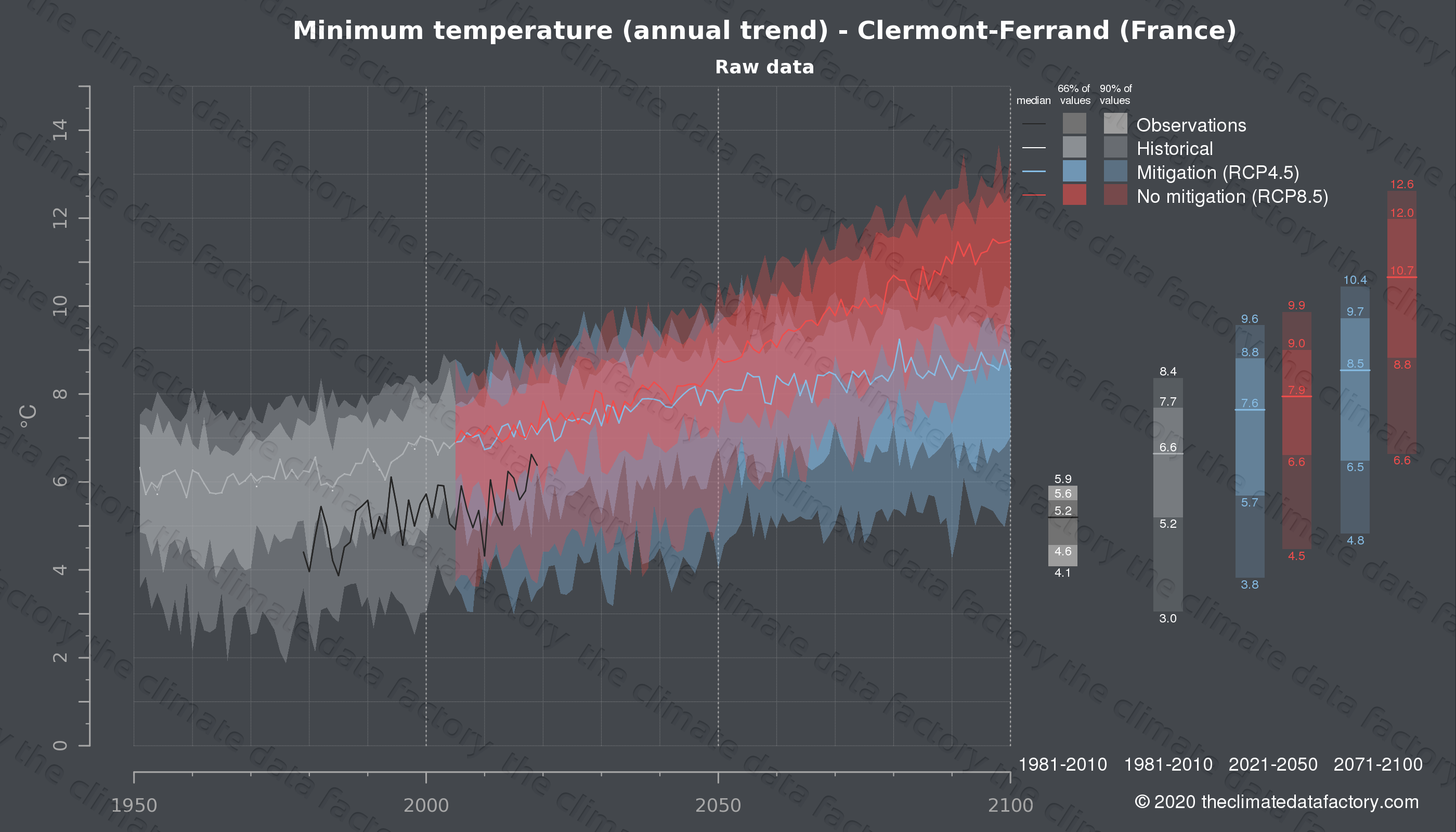 Graphic of projected minimum temperature for Clermont-Ferrand (France) under two climate change mitigation policy scenarios (RCP4.5, RCP8.5). Represented climate data are raw data from IPCC models. https://theclimatedatafactory.com