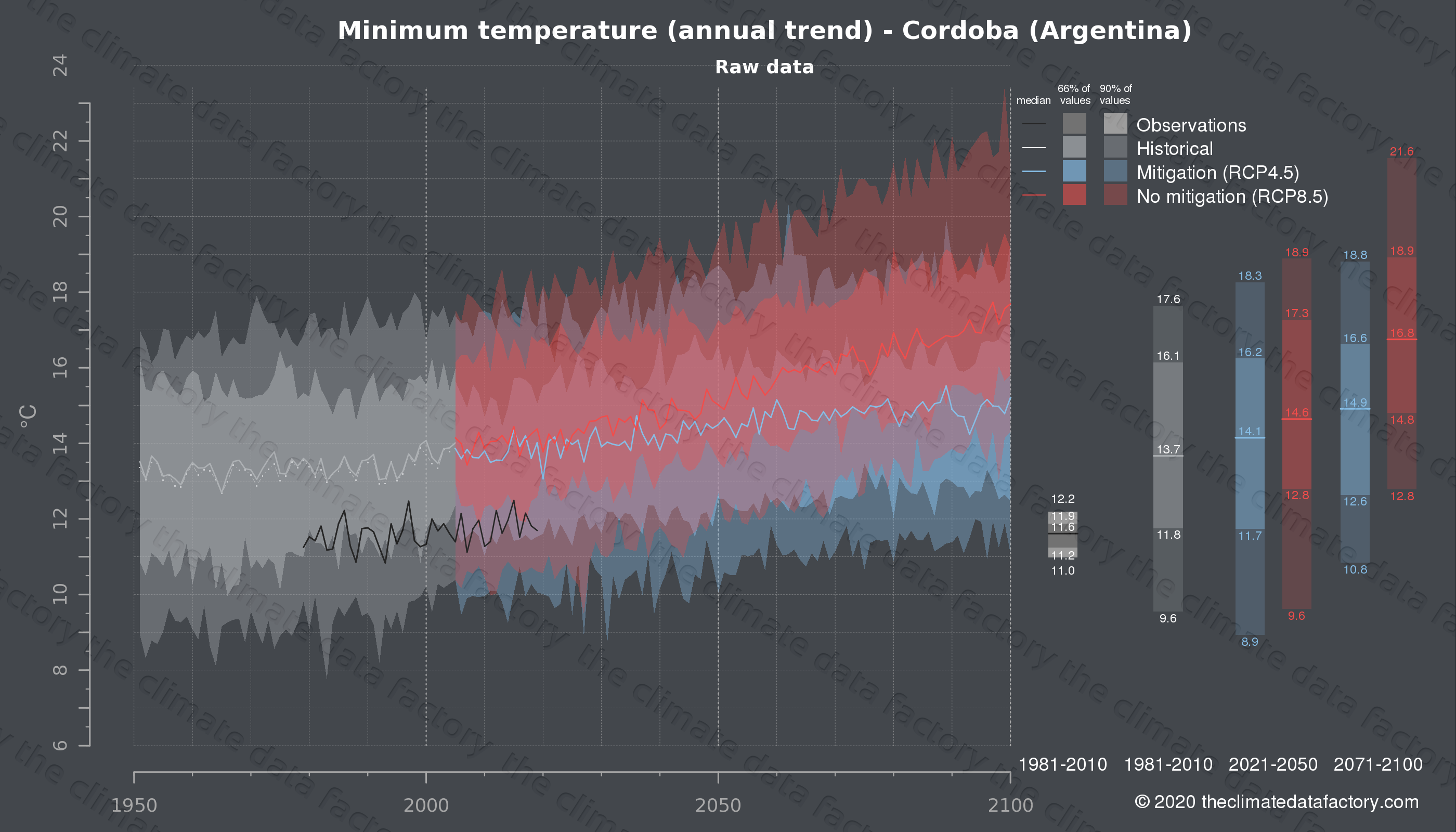 Graphic of projected minimum temperature for Cordoba (Argentina) under two climate change mitigation policy scenarios (RCP4.5, RCP8.5). Represented climate data are raw data from IPCC models. https://theclimatedatafactory.com