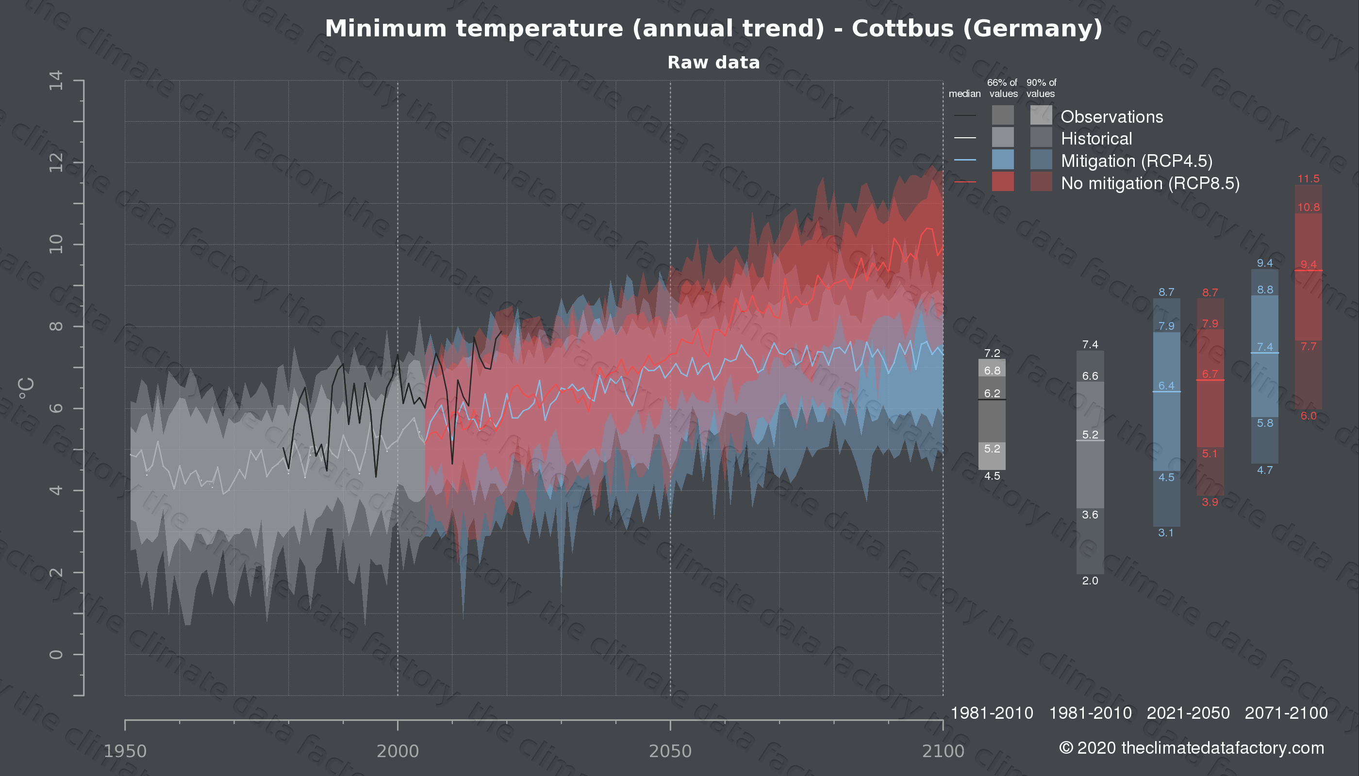 Graphic of projected minimum temperature for Cottbus (Germany) under two climate change mitigation policy scenarios (RCP4.5, RCP8.5). Represented climate data are raw data from IPCC models. https://theclimatedatafactory.com