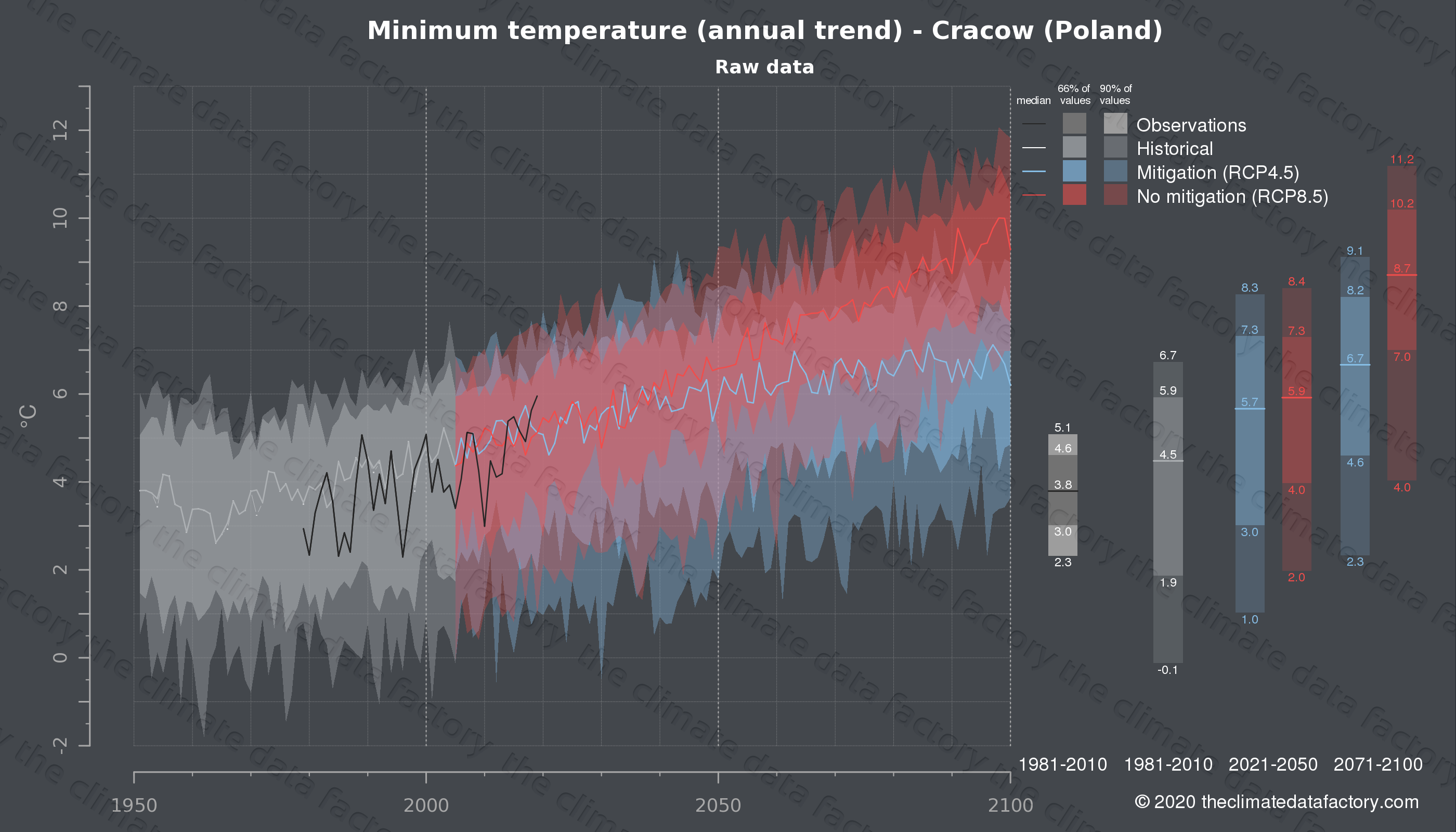 Graphic of projected minimum temperature for Cracow (Poland) under two climate change mitigation policy scenarios (RCP4.5, RCP8.5). Represented climate data are raw data from IPCC models. https://theclimatedatafactory.com