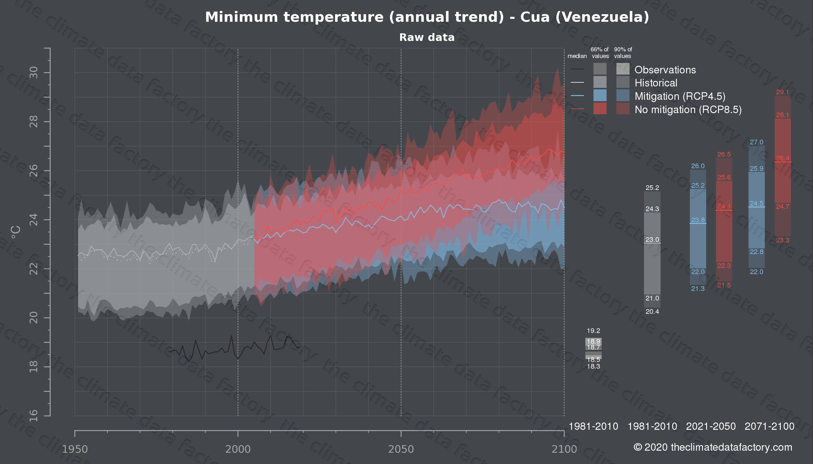 Graphic of projected minimum temperature for Cua (Venezuela) under two climate change mitigation policy scenarios (RCP4.5, RCP8.5). Represented climate data are raw data from IPCC models. https://theclimatedatafactory.com