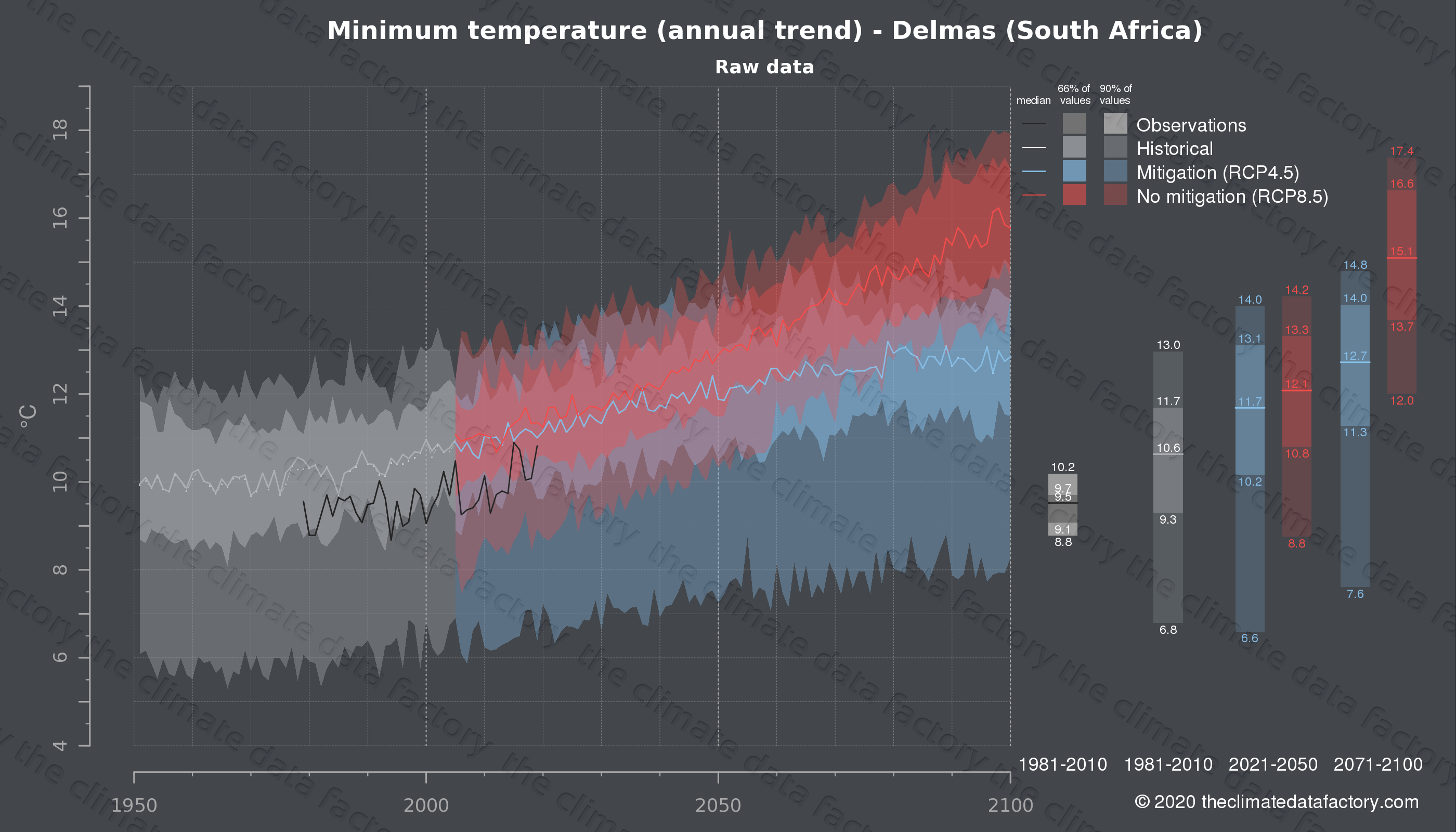 Graphic of projected minimum temperature for Delmas (South Africa) under two climate change mitigation policy scenarios (RCP4.5, RCP8.5). Represented climate data are raw data from IPCC models. https://theclimatedatafactory.com