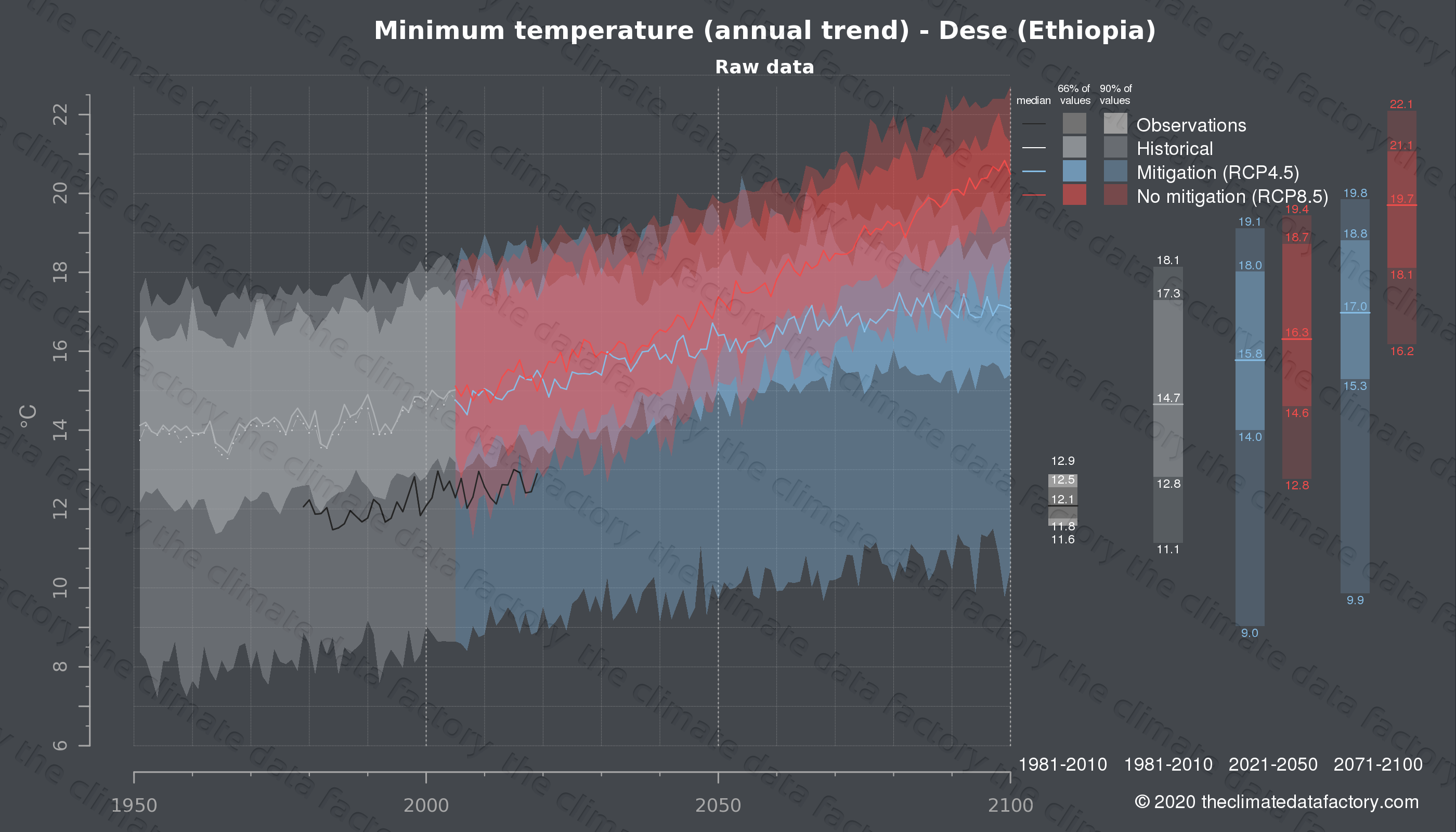 Graphic of projected minimum temperature for Dese (Ethiopia) under two climate change mitigation policy scenarios (RCP4.5, RCP8.5). Represented climate data are raw data from IPCC models. https://theclimatedatafactory.com