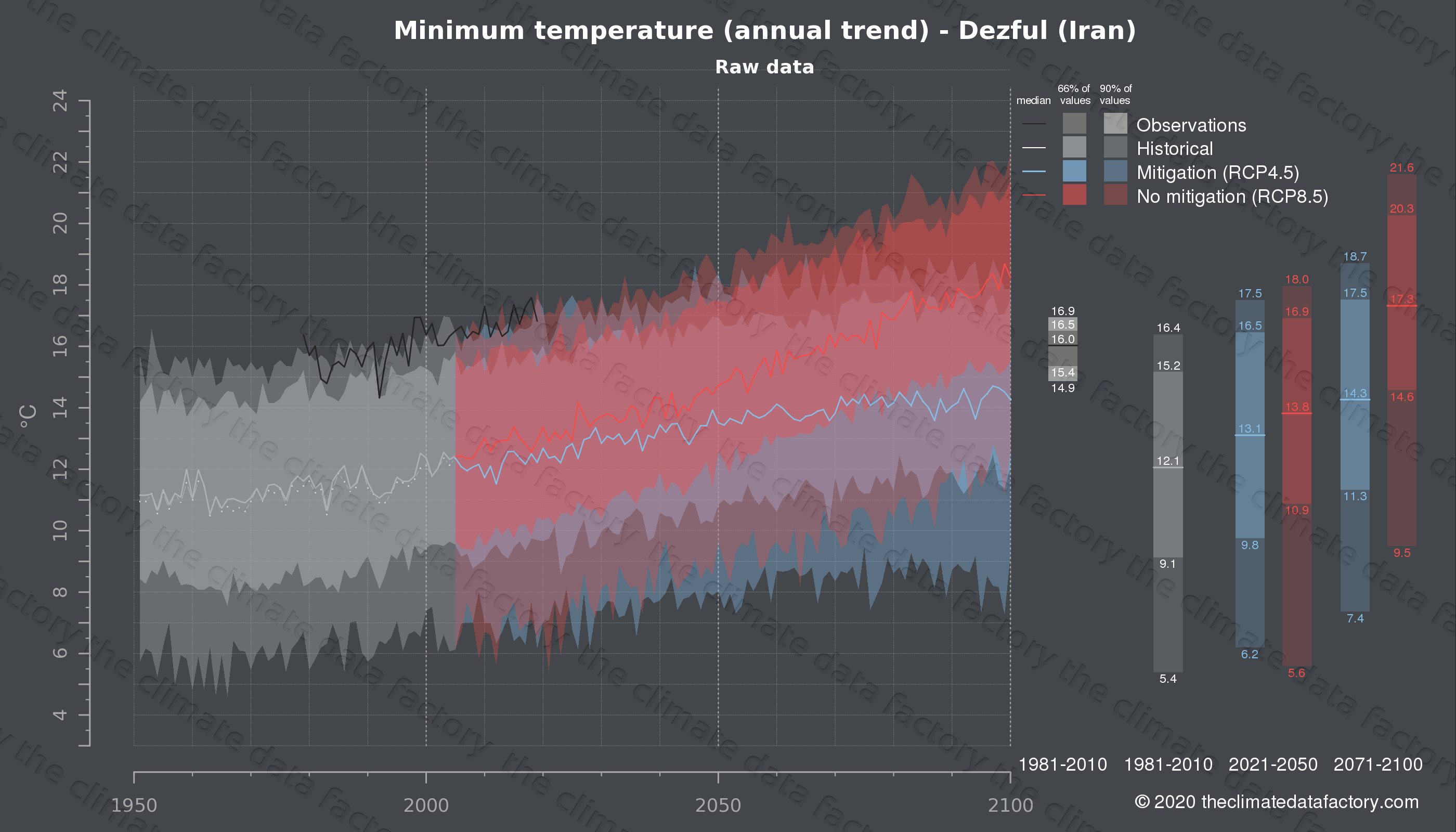 Graphic of projected minimum temperature for Dezful (Iran) under two climate change mitigation policy scenarios (RCP4.5, RCP8.5). Represented climate data are raw data from IPCC models. https://theclimatedatafactory.com
