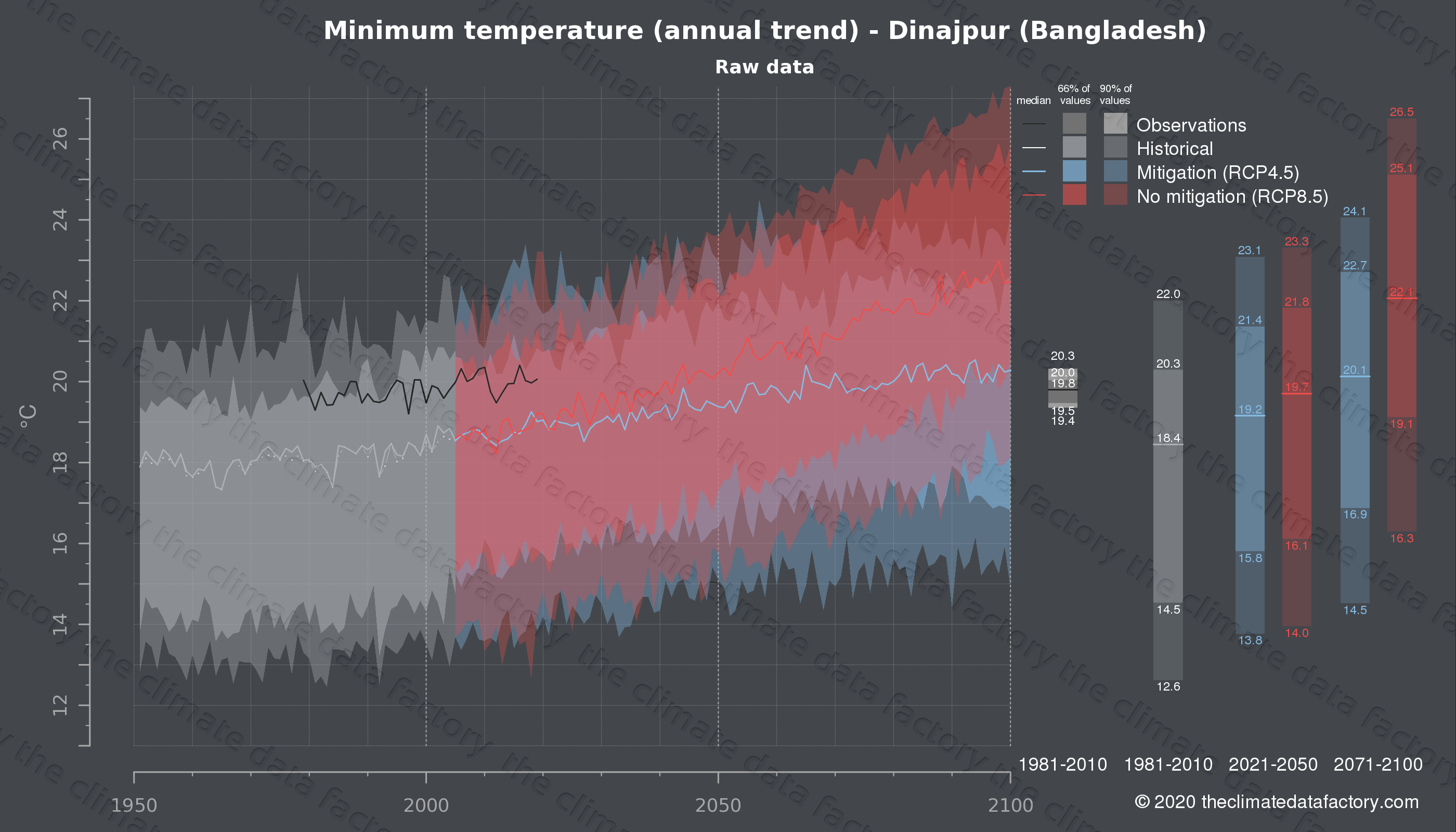 Graphic of projected minimum temperature for Dinajpur (Bangladesh) under two climate change mitigation policy scenarios (RCP4.5, RCP8.5). Represented climate data are raw data from IPCC models. https://theclimatedatafactory.com