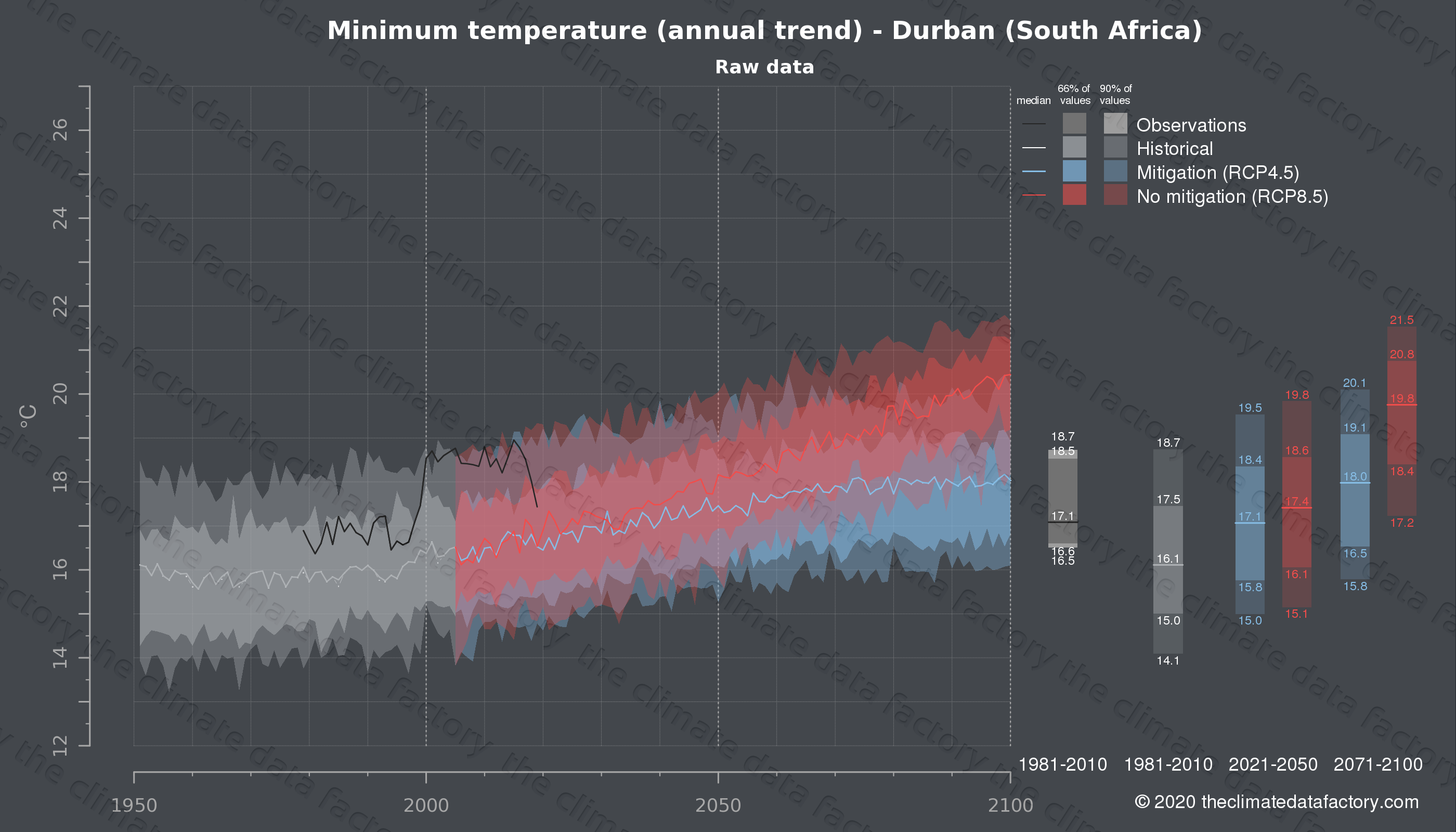 Graphic of projected minimum temperature for Durban (South Africa) under two climate change mitigation policy scenarios (RCP4.5, RCP8.5). Represented climate data are raw data from IPCC models. https://theclimatedatafactory.com