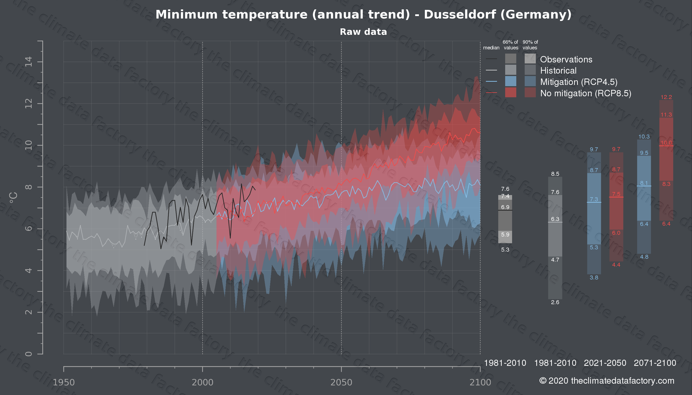 Graphic of projected minimum temperature for Dusseldorf (Germany) under two climate change mitigation policy scenarios (RCP4.5, RCP8.5). Represented climate data are raw data from IPCC models. https://theclimatedatafactory.com